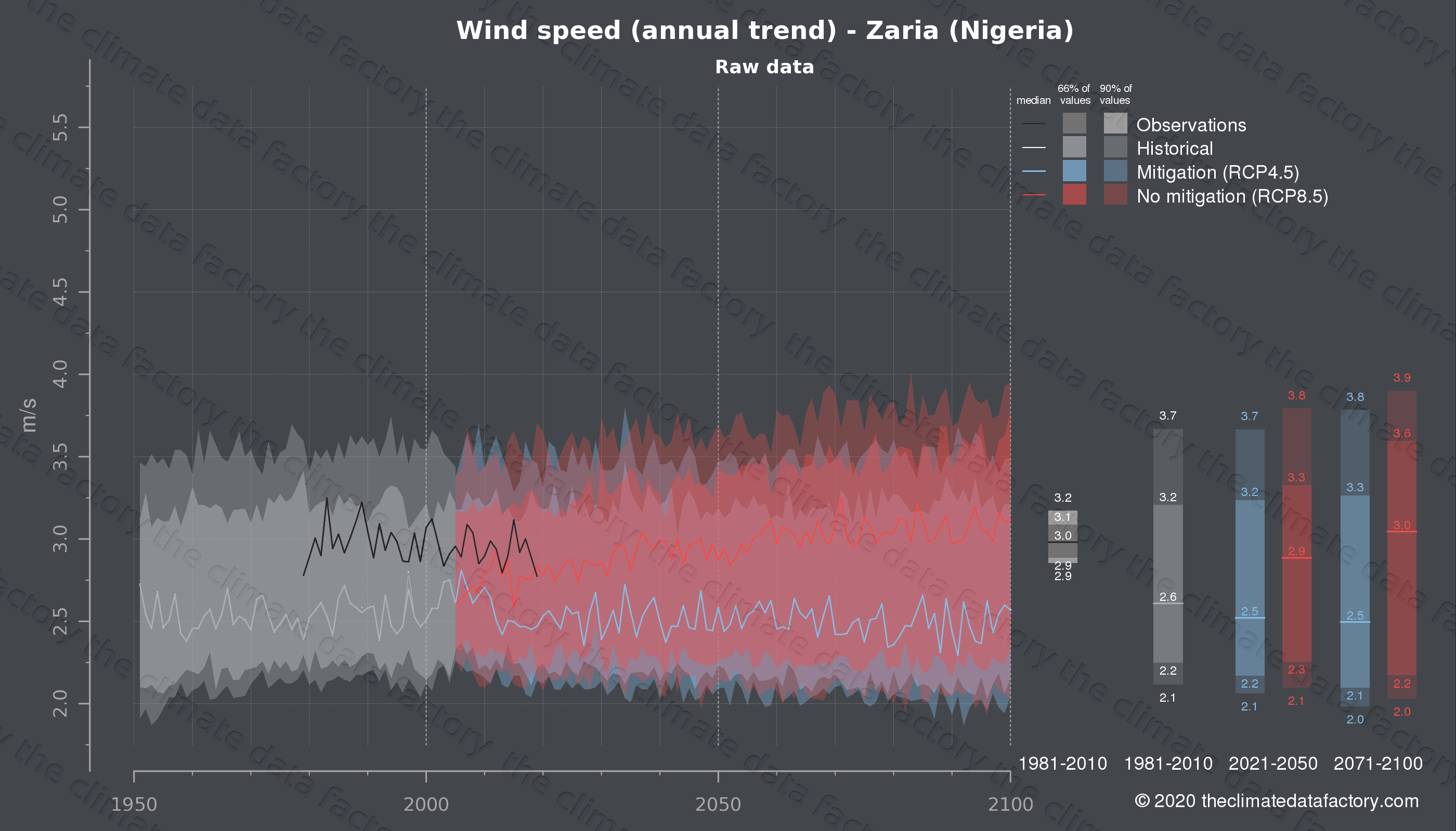 Graphic of projected wind speed for Zaria (Nigeria) under two climate change mitigation policy scenarios (RCP4.5, RCP8.5). Represented climate data are raw data from IPCC models. https://theclimatedatafactory.com