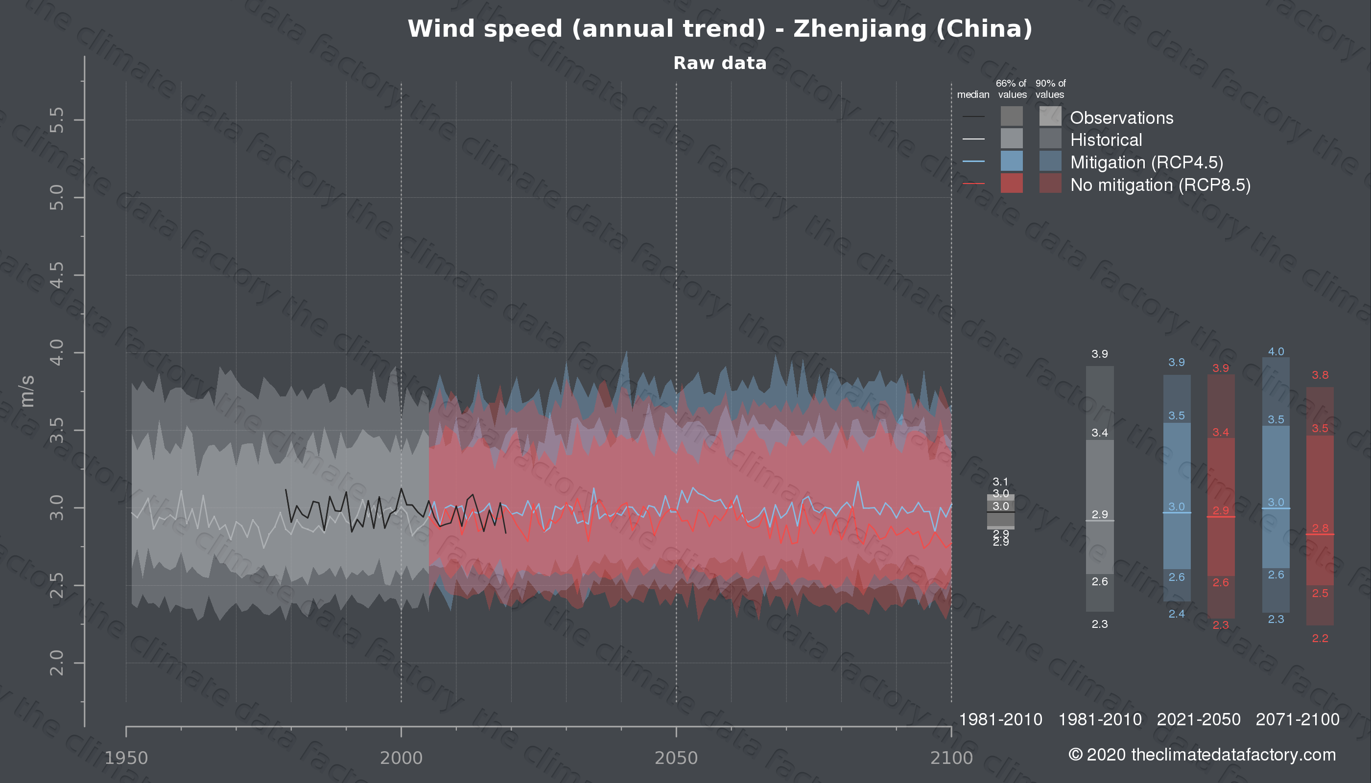 Graphic of projected wind speed for Zhenjiang (China) under two climate change mitigation policy scenarios (RCP4.5, RCP8.5). Represented climate data are raw data from IPCC models. https://theclimatedatafactory.com