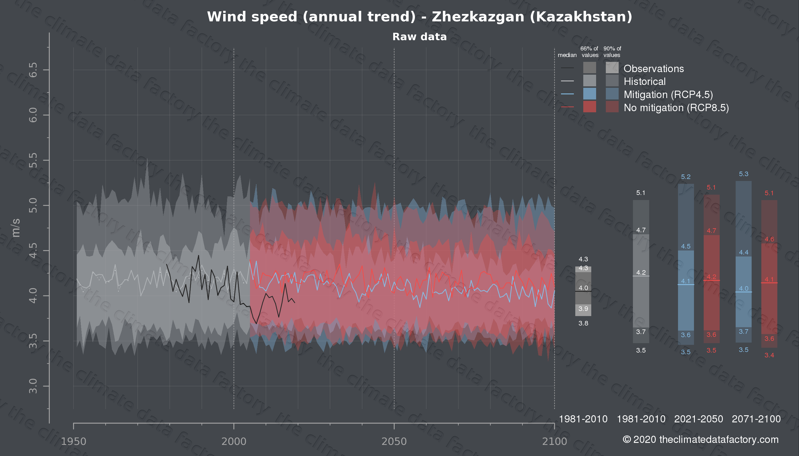 Graphic of projected wind speed for Zhezkazgan (Kazakhstan) under two climate change mitigation policy scenarios (RCP4.5, RCP8.5). Represented climate data are raw data from IPCC models. https://theclimatedatafactory.com