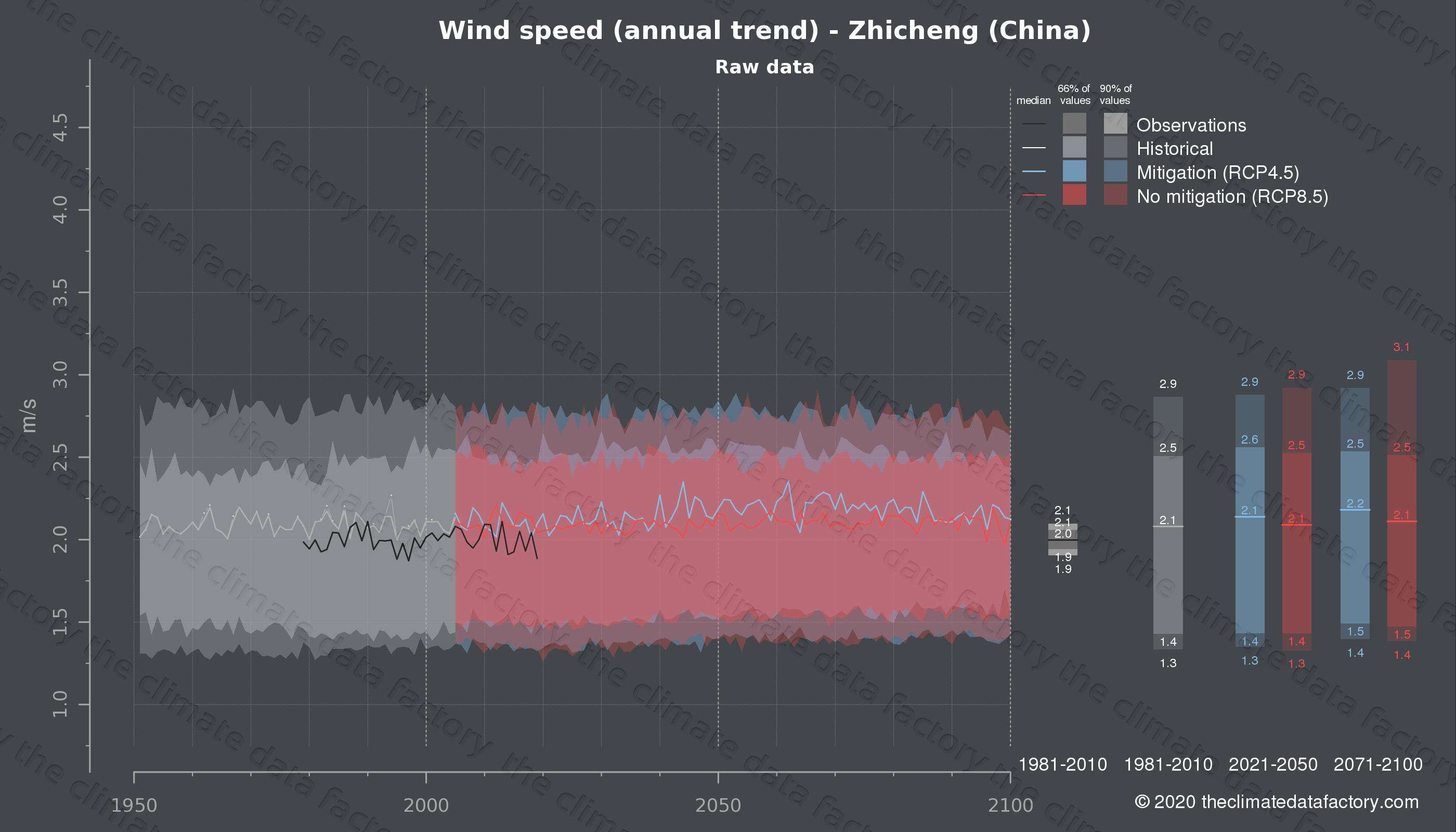 Graphic of projected wind speed for Zhicheng (China) under two climate change mitigation policy scenarios (RCP4.5, RCP8.5). Represented climate data are raw data from IPCC models. https://theclimatedatafactory.com