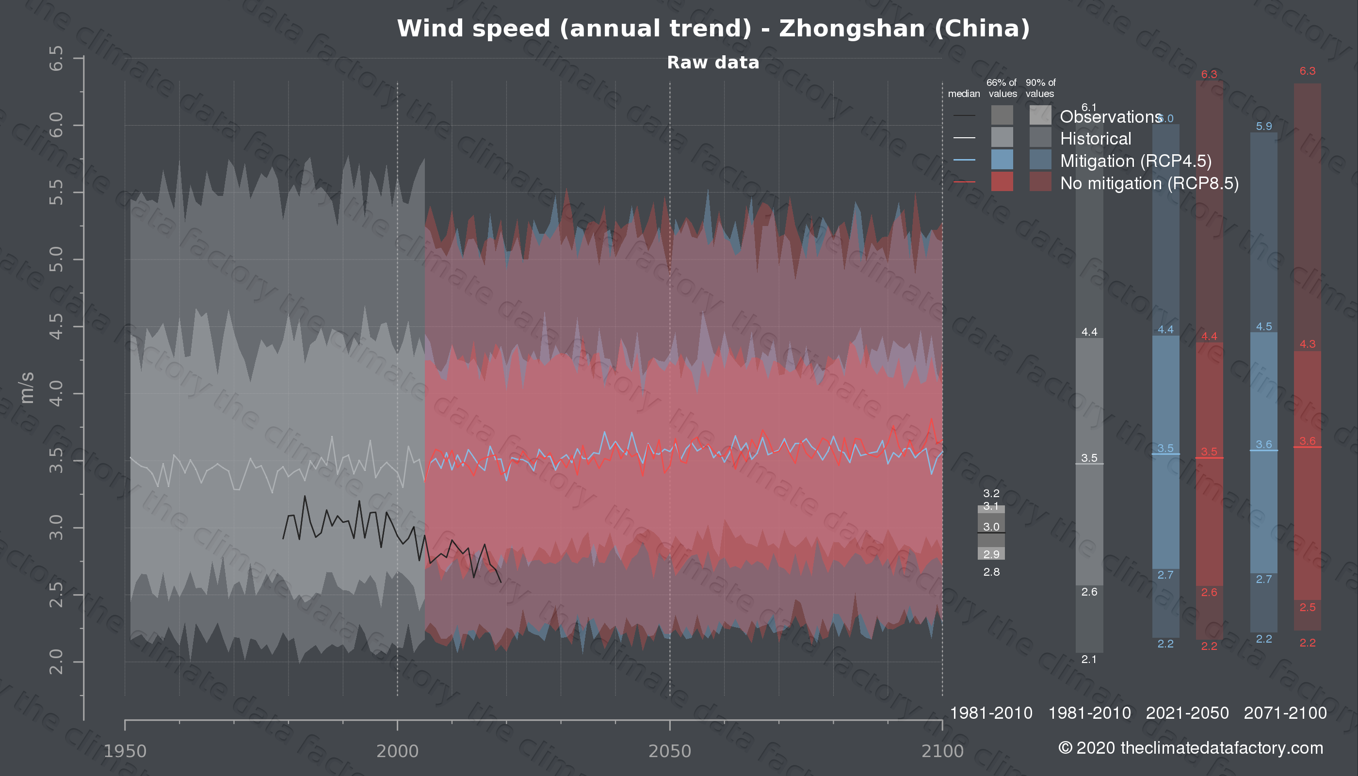 Graphic of projected wind speed for Zhongshan (China) under two climate change mitigation policy scenarios (RCP4.5, RCP8.5). Represented climate data are raw data from IPCC models. https://theclimatedatafactory.com
