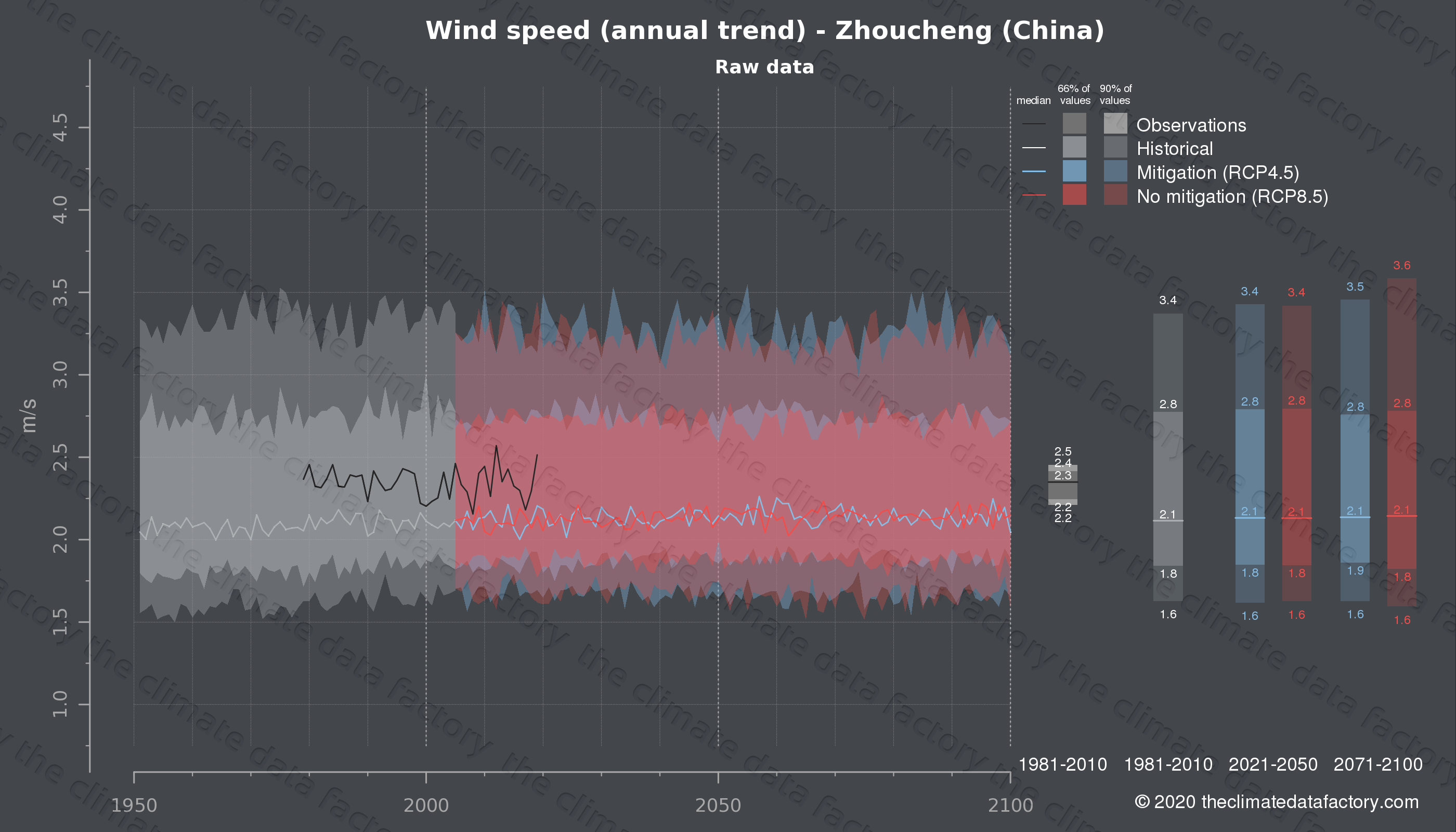 Graphic of projected wind speed for Zhoucheng (China) under two climate change mitigation policy scenarios (RCP4.5, RCP8.5). Represented climate data are raw data from IPCC models. https://theclimatedatafactory.com