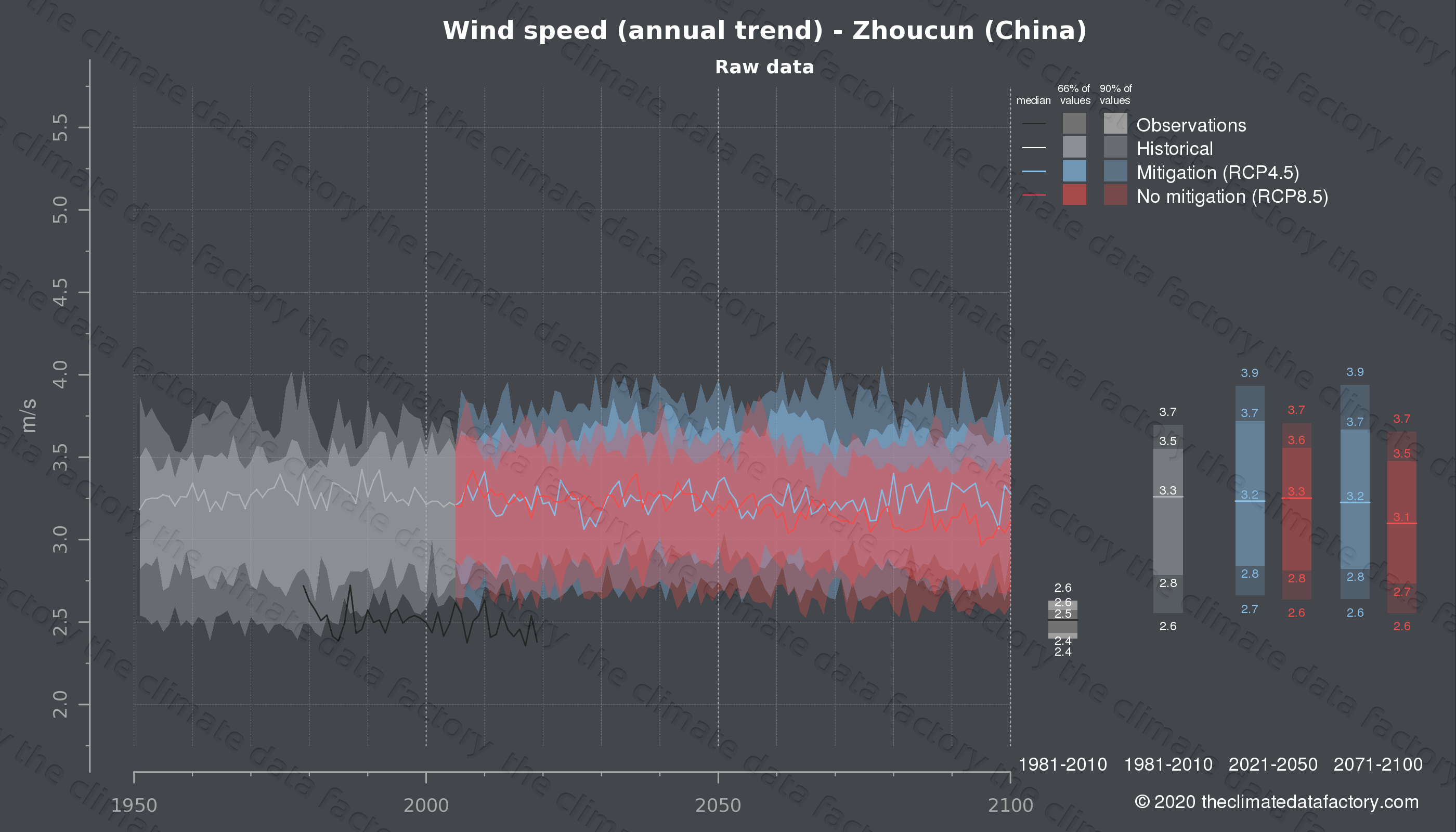Graphic of projected wind speed for Zhoucun (China) under two climate change mitigation policy scenarios (RCP4.5, RCP8.5). Represented climate data are raw data from IPCC models. https://theclimatedatafactory.com