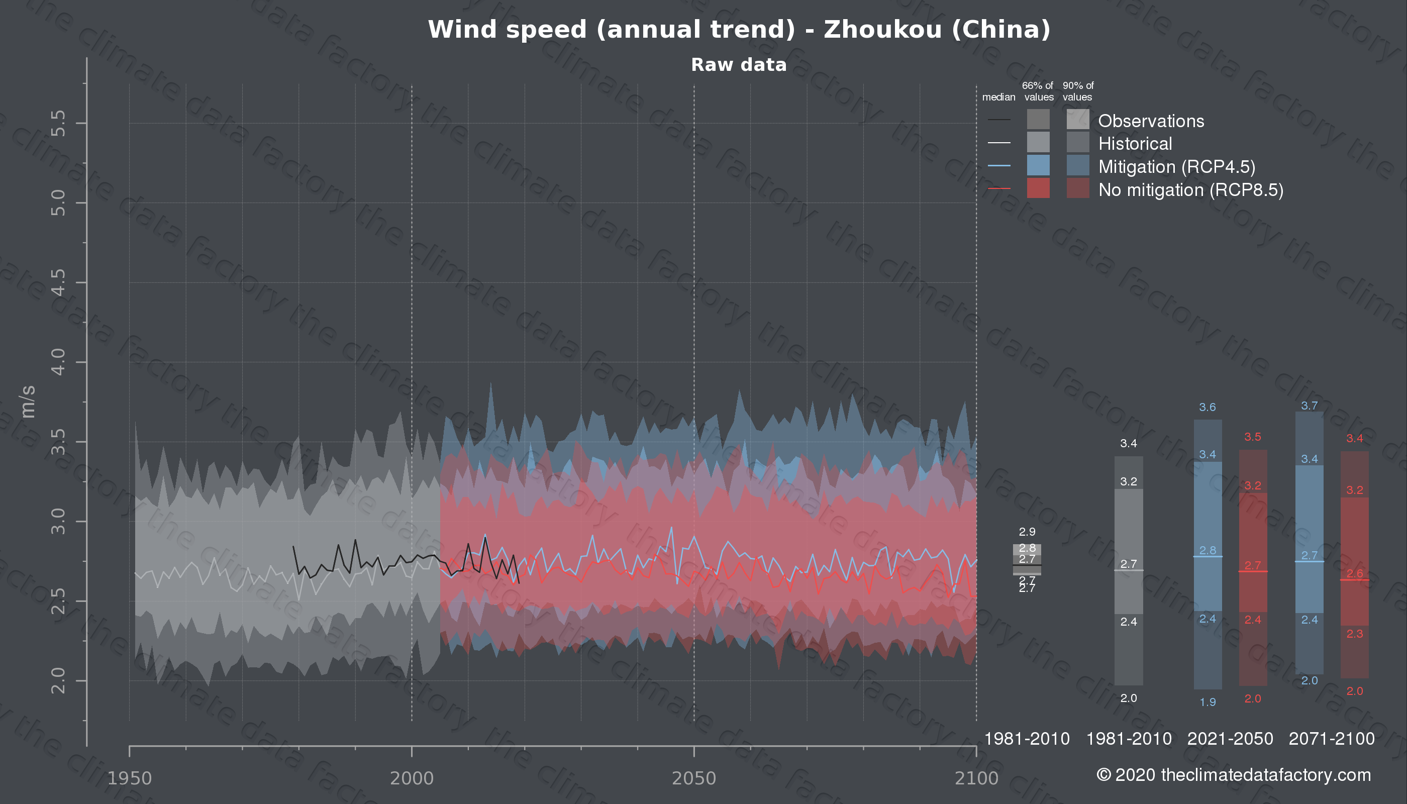 Graphic of projected wind speed for Zhoukou (China) under two climate change mitigation policy scenarios (RCP4.5, RCP8.5). Represented climate data are raw data from IPCC models. https://theclimatedatafactory.com