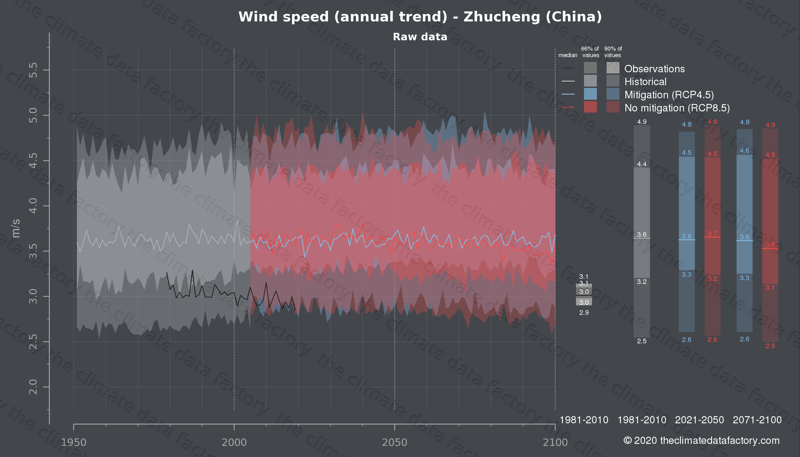 Graphic of projected wind speed for Zhucheng (China) under two climate change mitigation policy scenarios (RCP4.5, RCP8.5). Represented climate data are raw data from IPCC models. https://theclimatedatafactory.com