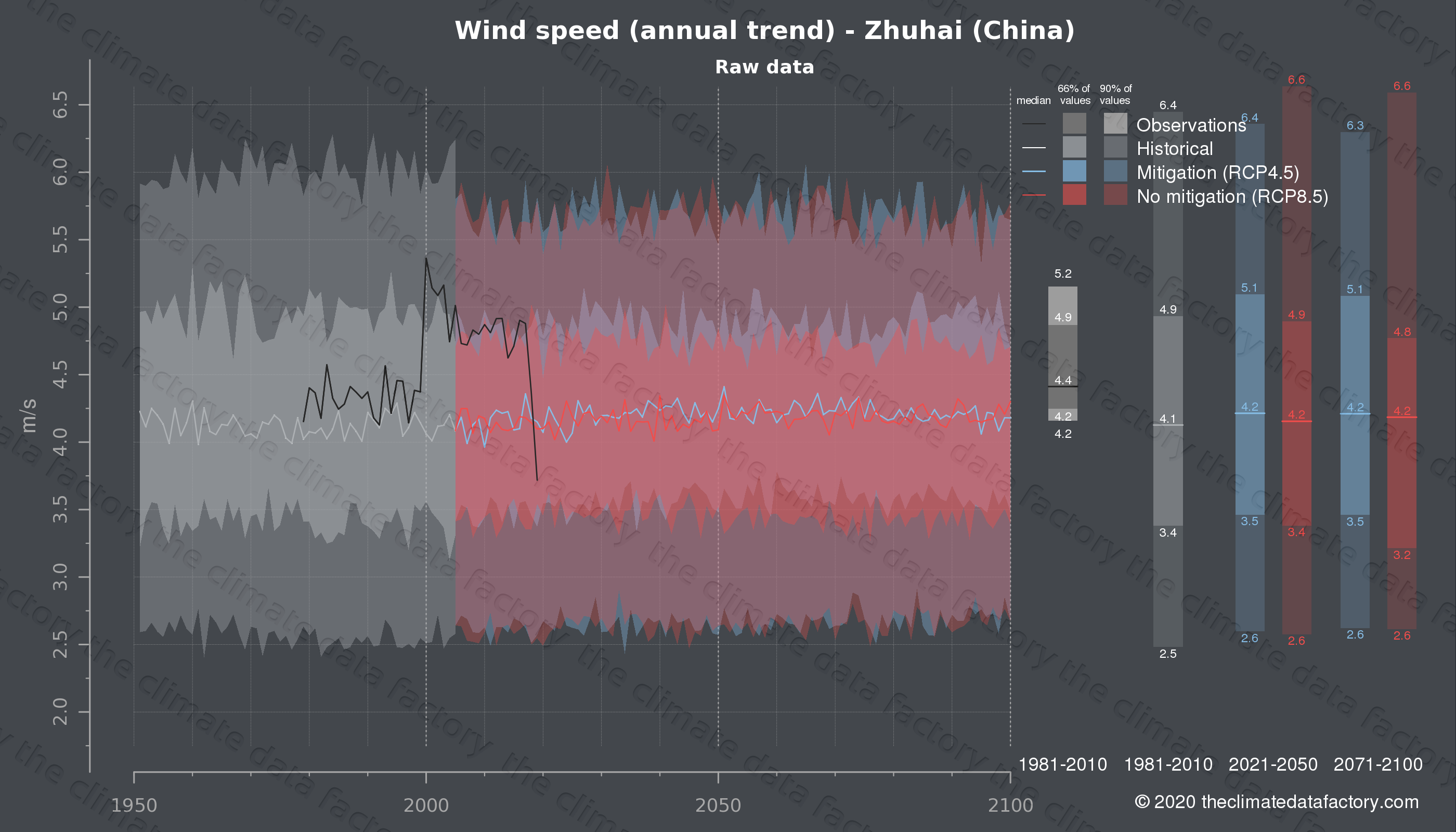 Graphic of projected wind speed for Zhuhai (China) under two climate change mitigation policy scenarios (RCP4.5, RCP8.5). Represented climate data are raw data from IPCC models. https://theclimatedatafactory.com