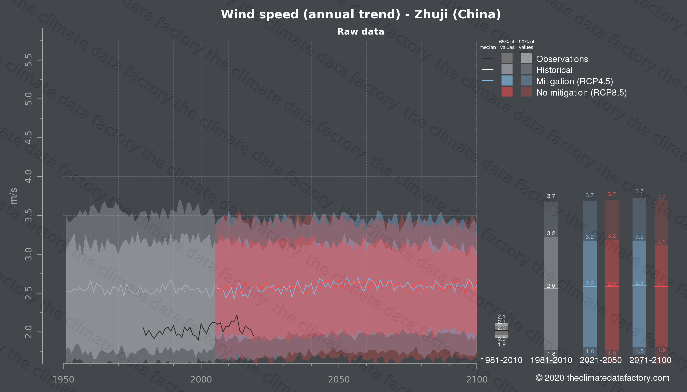 Graphic of projected wind speed for Zhuji (China) under two climate change mitigation policy scenarios (RCP4.5, RCP8.5). Represented climate data are raw data from IPCC models. https://theclimatedatafactory.com