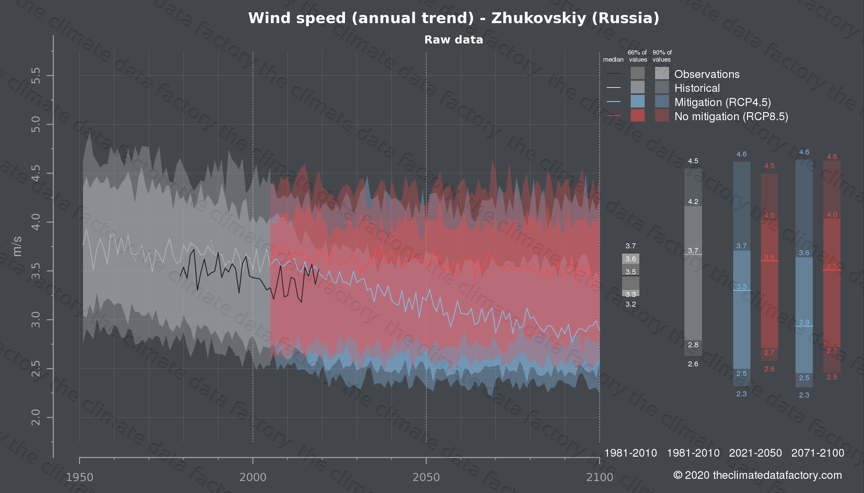 Graphic of projected wind speed for Zhukovskiy (Russia) under two climate change mitigation policy scenarios (RCP4.5, RCP8.5). Represented climate data are raw data from IPCC models. https://theclimatedatafactory.com