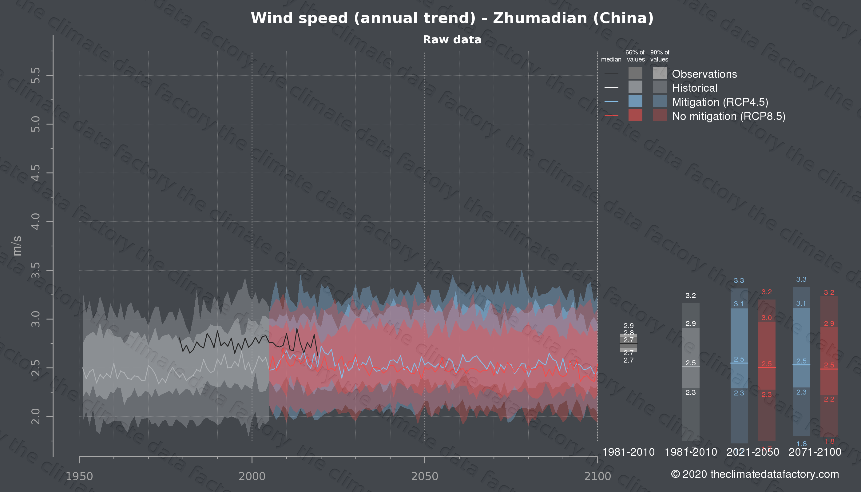 Graphic of projected wind speed for Zhumadian (China) under two climate change mitigation policy scenarios (RCP4.5, RCP8.5). Represented climate data are raw data from IPCC models. https://theclimatedatafactory.com
