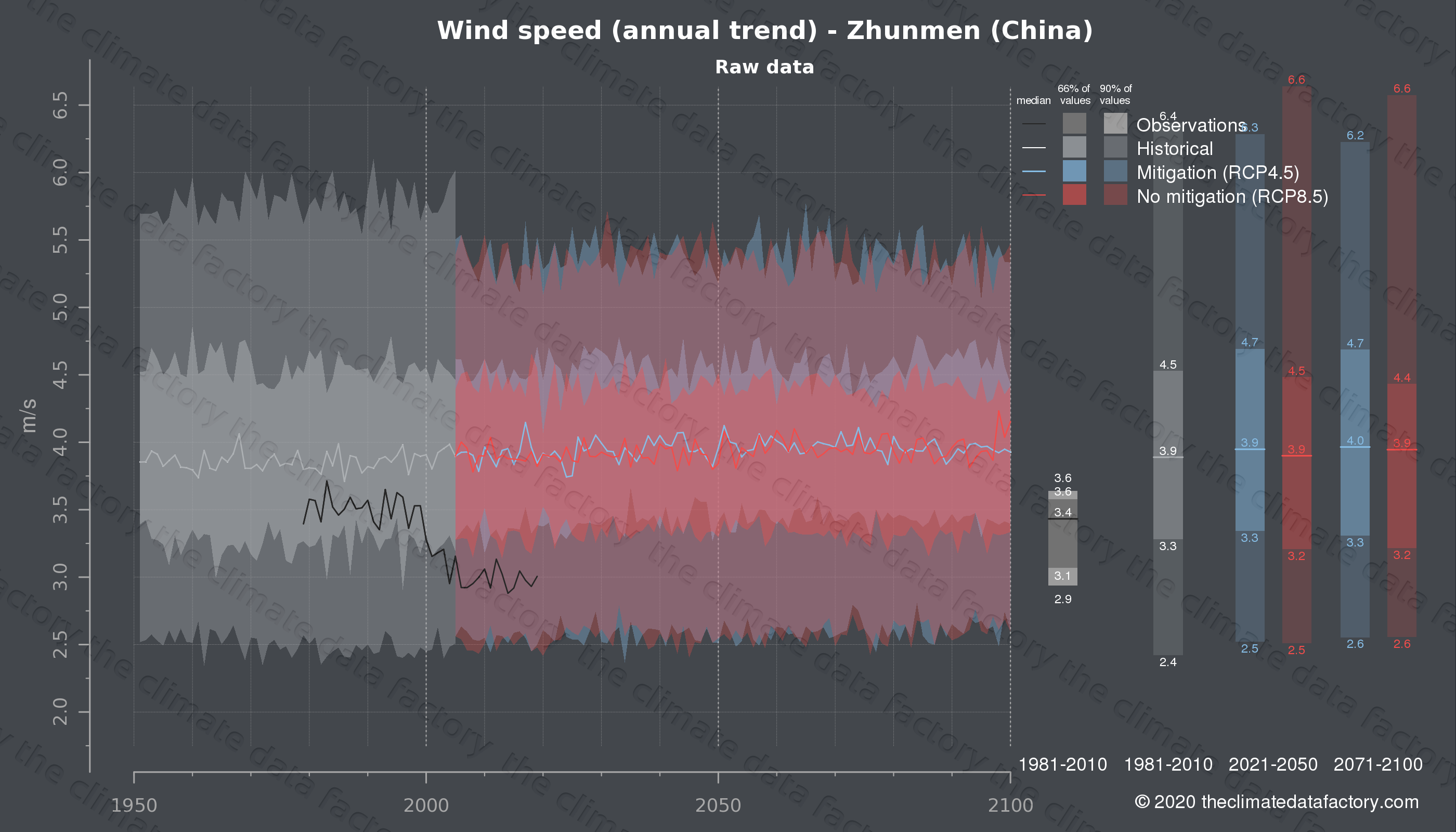 Graphic of projected wind speed for Zhunmen (China) under two climate change mitigation policy scenarios (RCP4.5, RCP8.5). Represented climate data are raw data from IPCC models. https://theclimatedatafactory.com