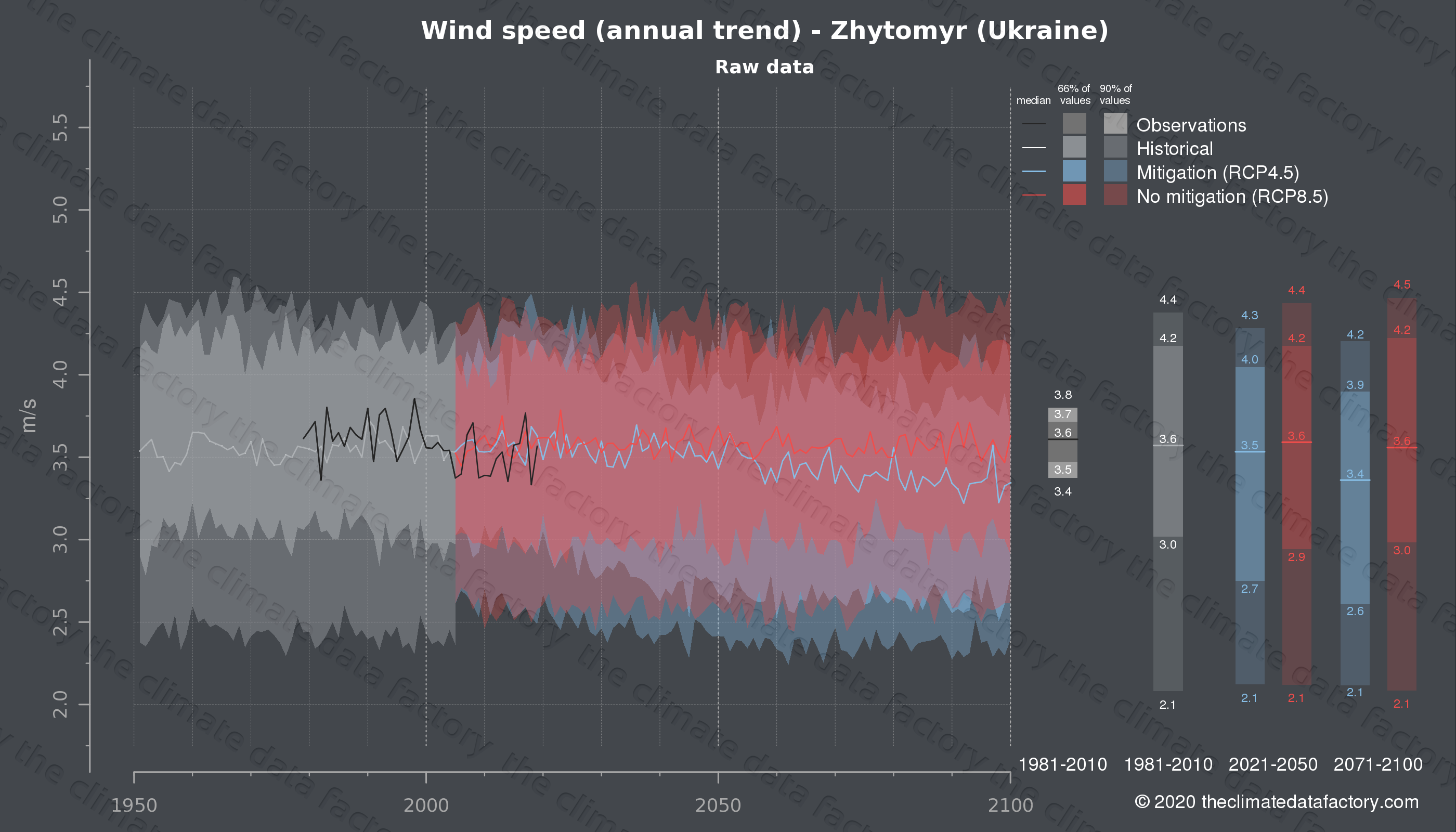 Graphic of projected wind speed for Zhytomyr (Ukraine) under two climate change mitigation policy scenarios (RCP4.5, RCP8.5). Represented climate data are raw data from IPCC models. https://theclimatedatafactory.com