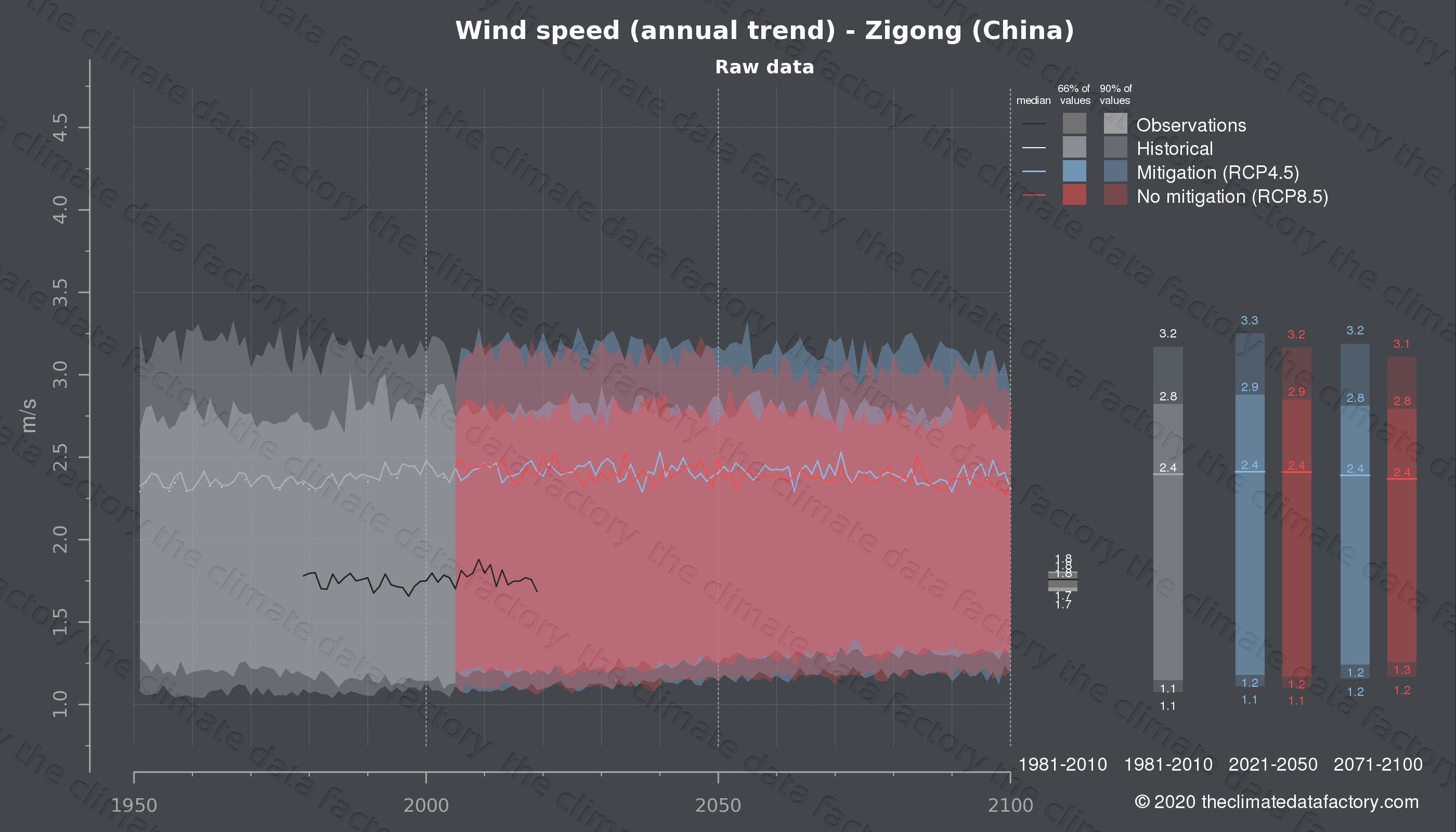 Graphic of projected wind speed for Zigong (China) under two climate change mitigation policy scenarios (RCP4.5, RCP8.5). Represented climate data are raw data from IPCC models. https://theclimatedatafactory.com