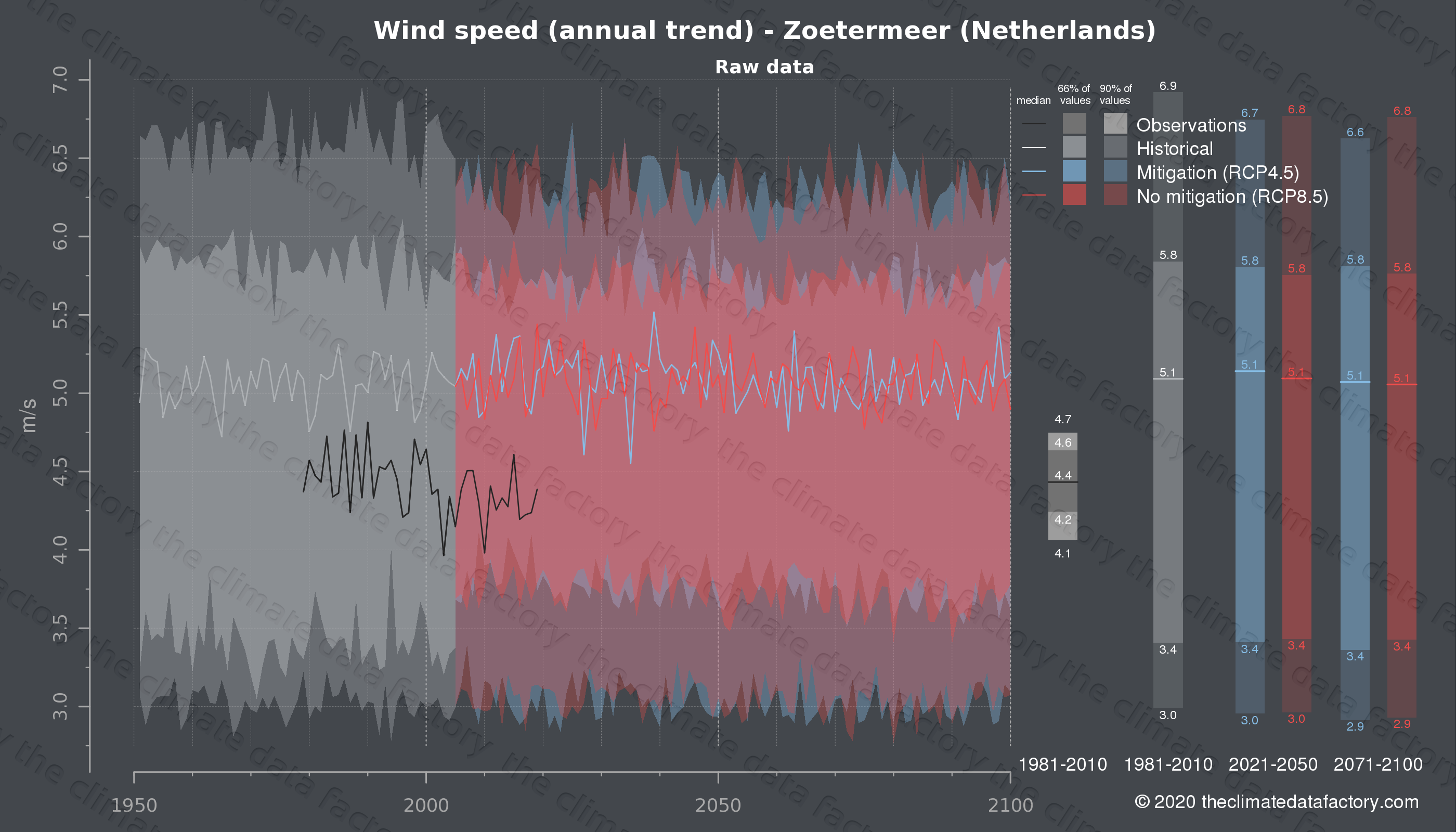 Graphic of projected wind speed for Zoetermeer (Netherlands) under two climate change mitigation policy scenarios (RCP4.5, RCP8.5). Represented climate data are raw data from IPCC models. https://theclimatedatafactory.com