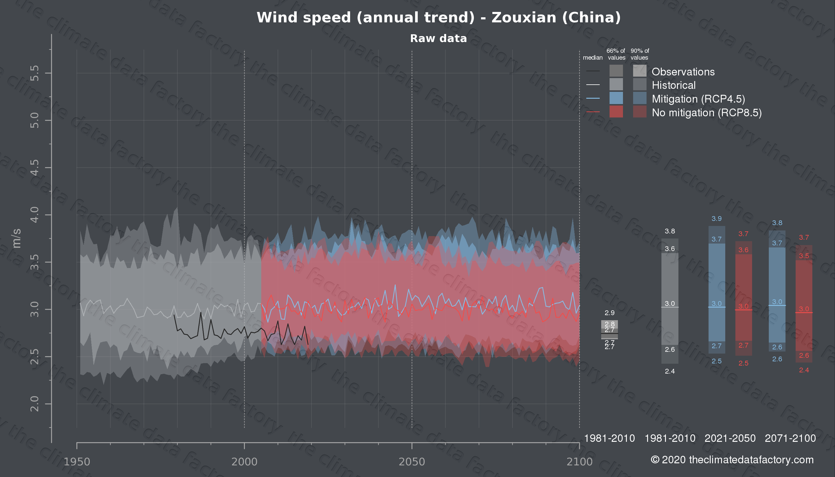 Graphic of projected wind speed for Zouxian (China) under two climate change mitigation policy scenarios (RCP4.5, RCP8.5). Represented climate data are raw data from IPCC models. https://theclimatedatafactory.com