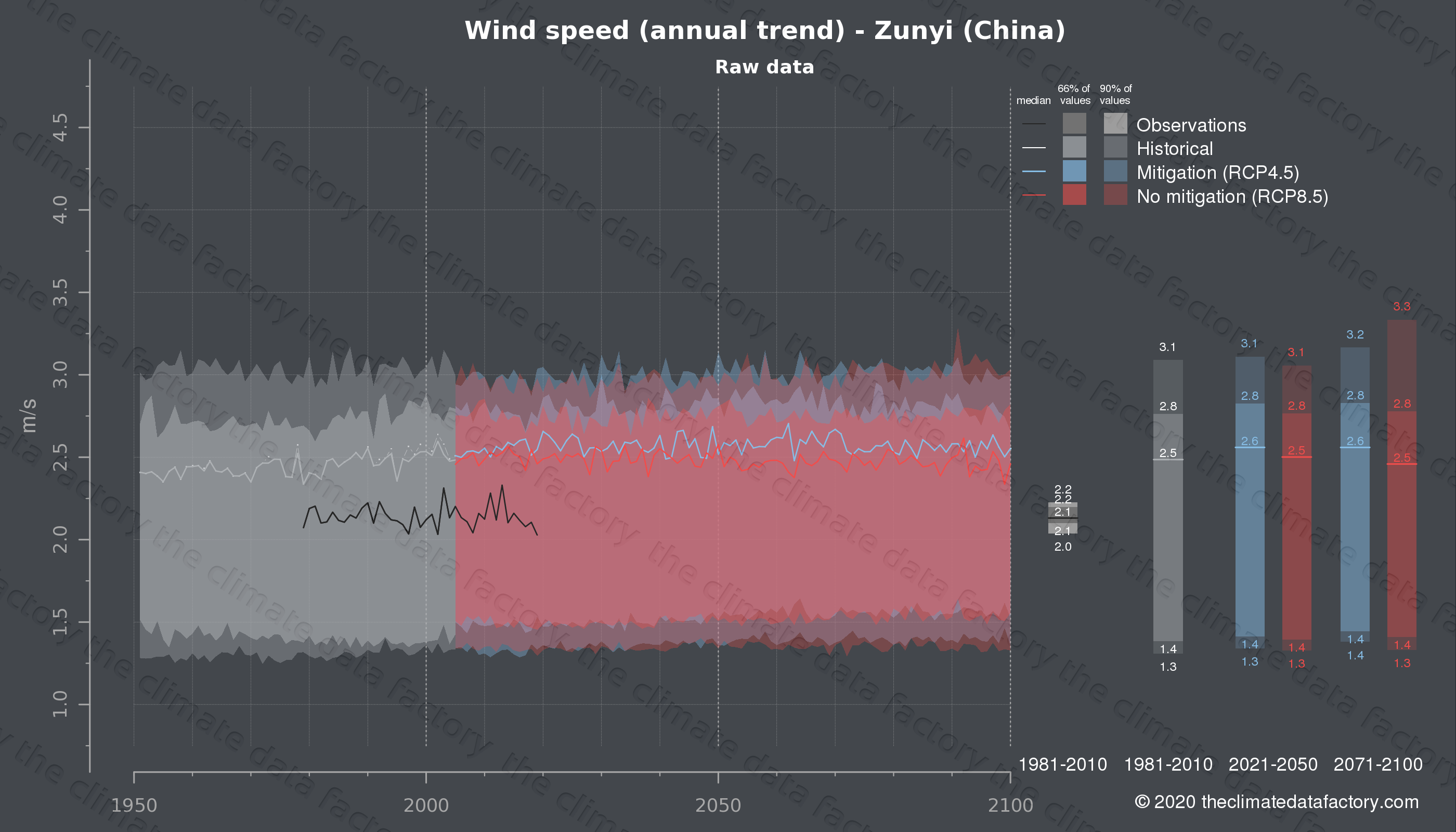 Graphic of projected wind speed for Zunyi (China) under two climate change mitigation policy scenarios (RCP4.5, RCP8.5). Represented climate data are raw data from IPCC models. https://theclimatedatafactory.com