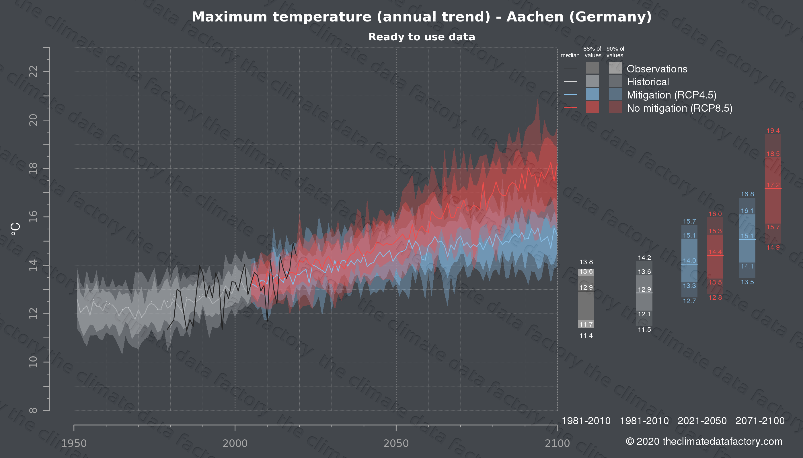 Graphic of projected maximum temperature for Aachen (Germany) under two climate change mitigation policy scenarios (RCP4.5, RCP8.5). Represented climate data are processed (bias-adjusted and quality controlled) data from IPCC models. https://theclimatedatafactory.com