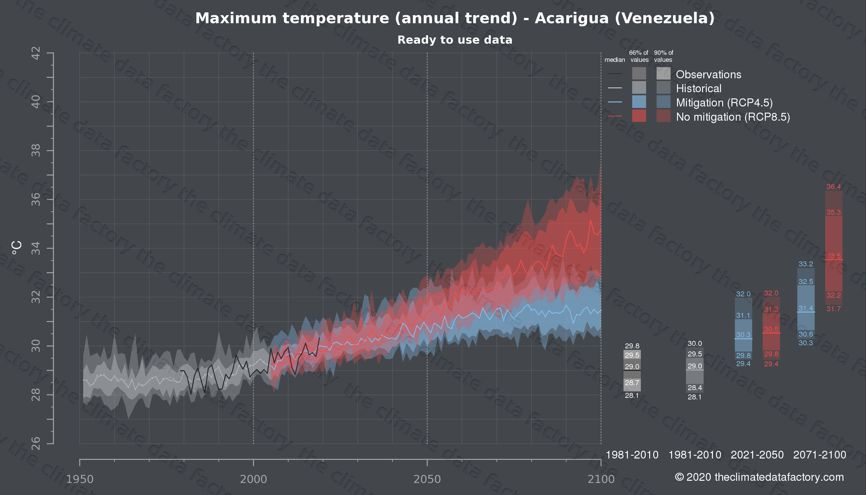 Graphic of projected maximum temperature for Acarigua (Venezuela) under two climate change mitigation policy scenarios (RCP4.5, RCP8.5). Represented climate data are processed (bias-adjusted and quality controlled) data from IPCC models. https://theclimatedatafactory.com