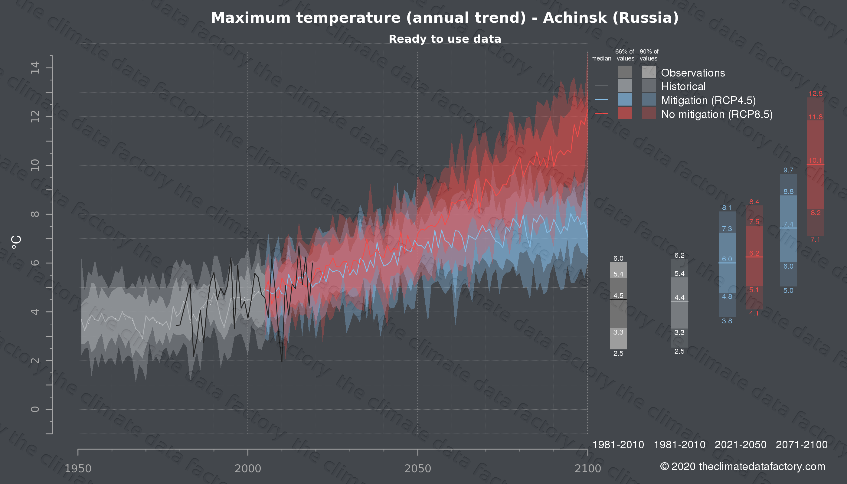 Graphic of projected maximum temperature for Achinsk (Russia) under two climate change mitigation policy scenarios (RCP4.5, RCP8.5). Represented climate data are processed (bias-adjusted and quality controlled) data from IPCC models. https://theclimatedatafactory.com