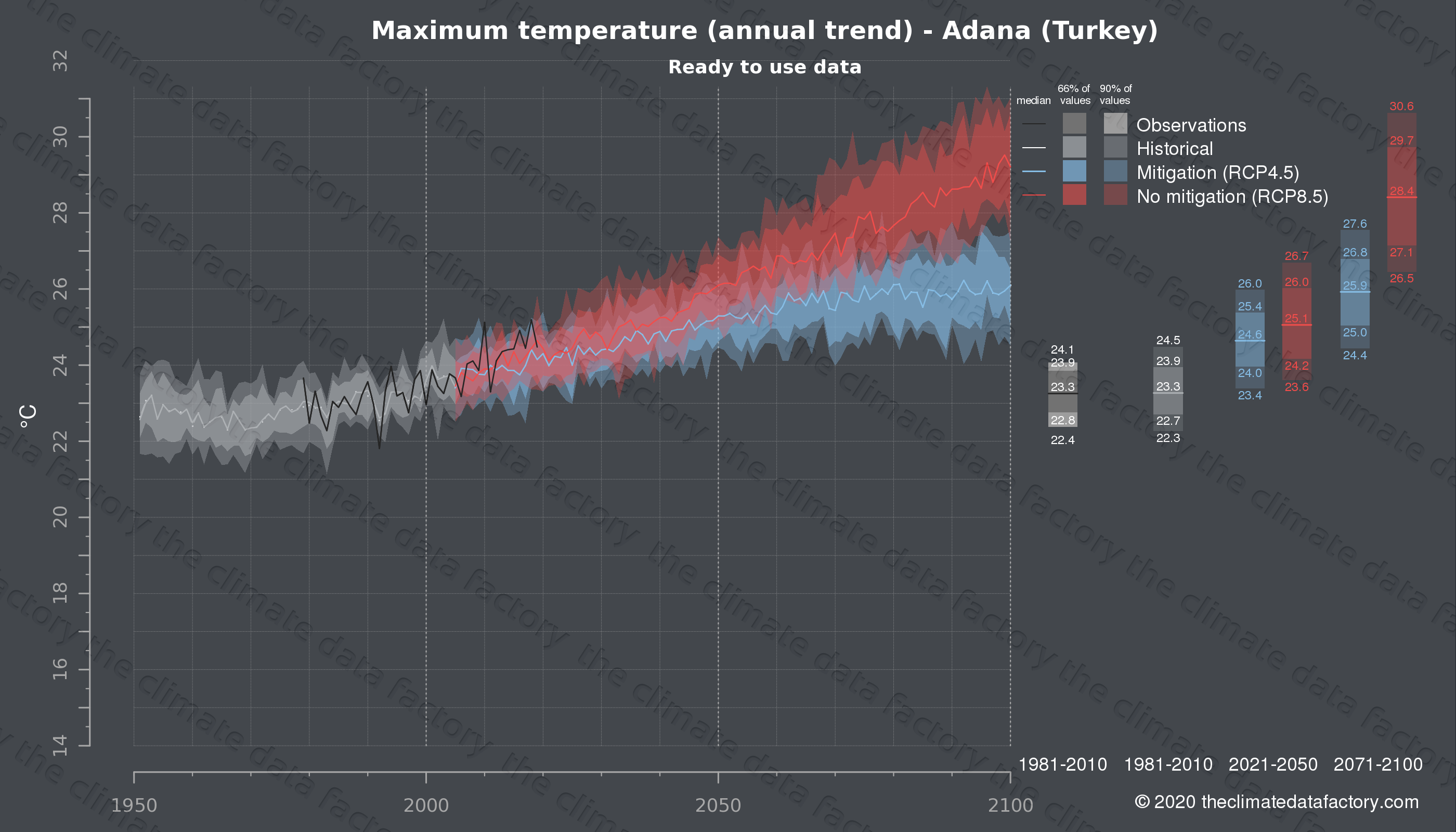Graphic of projected maximum temperature for Adana (Turkey) under two climate change mitigation policy scenarios (RCP4.5, RCP8.5). Represented climate data are processed (bias-adjusted and quality controlled) data from IPCC models. https://theclimatedatafactory.com