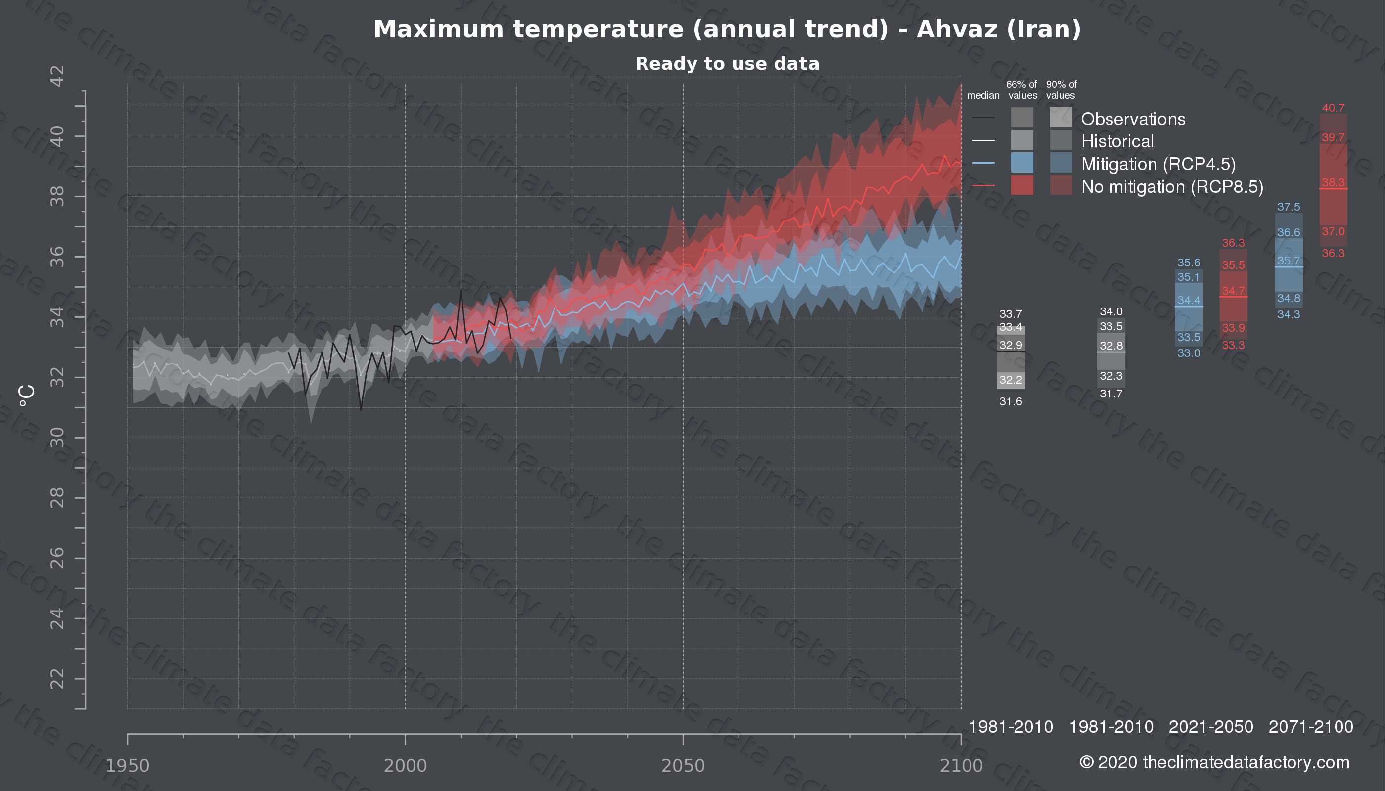 Graphic of projected maximum temperature for Ahvaz (Iran) under two climate change mitigation policy scenarios (RCP4.5, RCP8.5). Represented climate data are processed (bias-adjusted and quality controlled) data from IPCC models. https://theclimatedatafactory.com