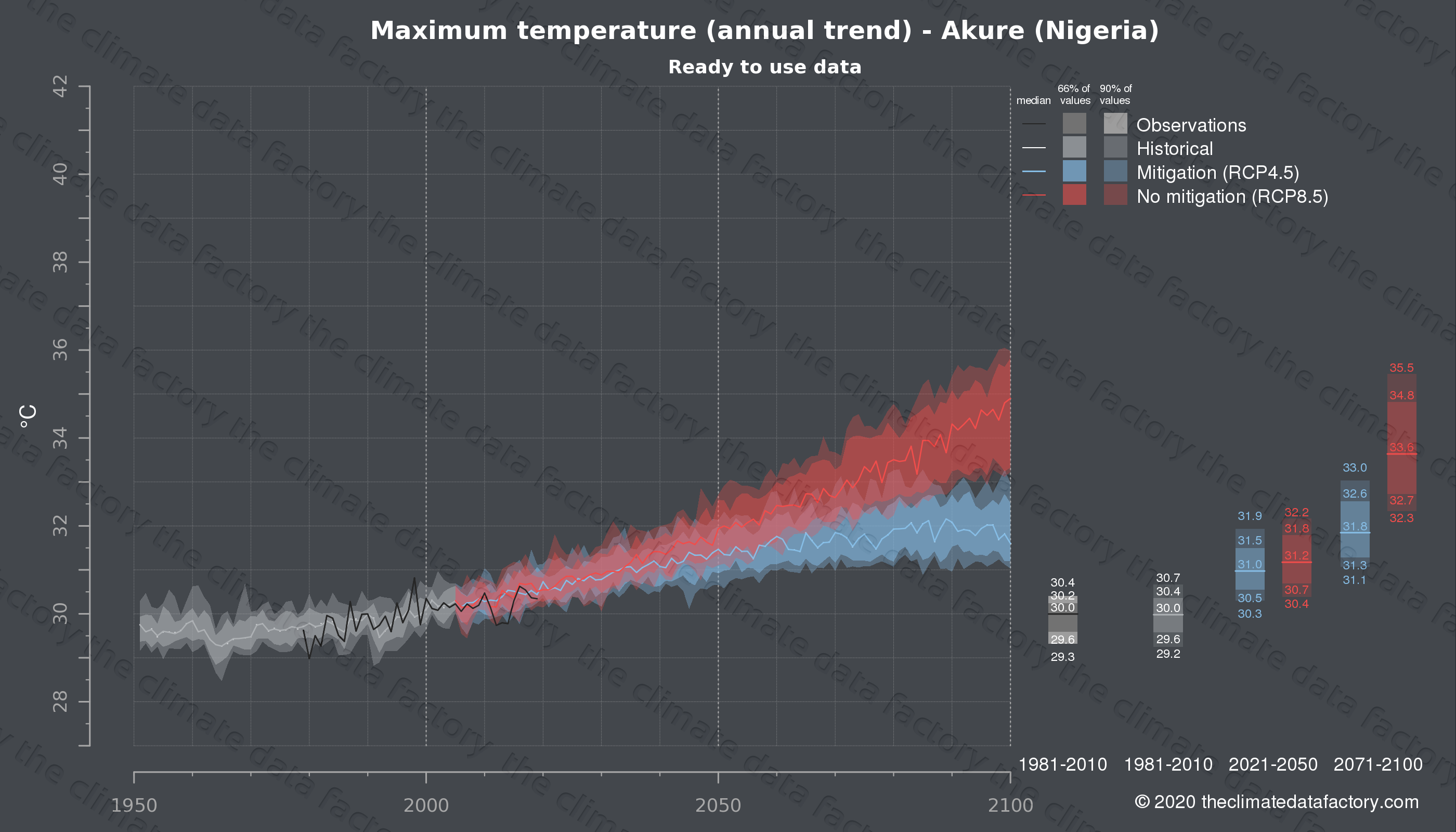 Graphic of projected maximum temperature for Akure (Nigeria) under two climate change mitigation policy scenarios (RCP4.5, RCP8.5). Represented climate data are processed (bias-adjusted and quality controlled) data from IPCC models. https://theclimatedatafactory.com