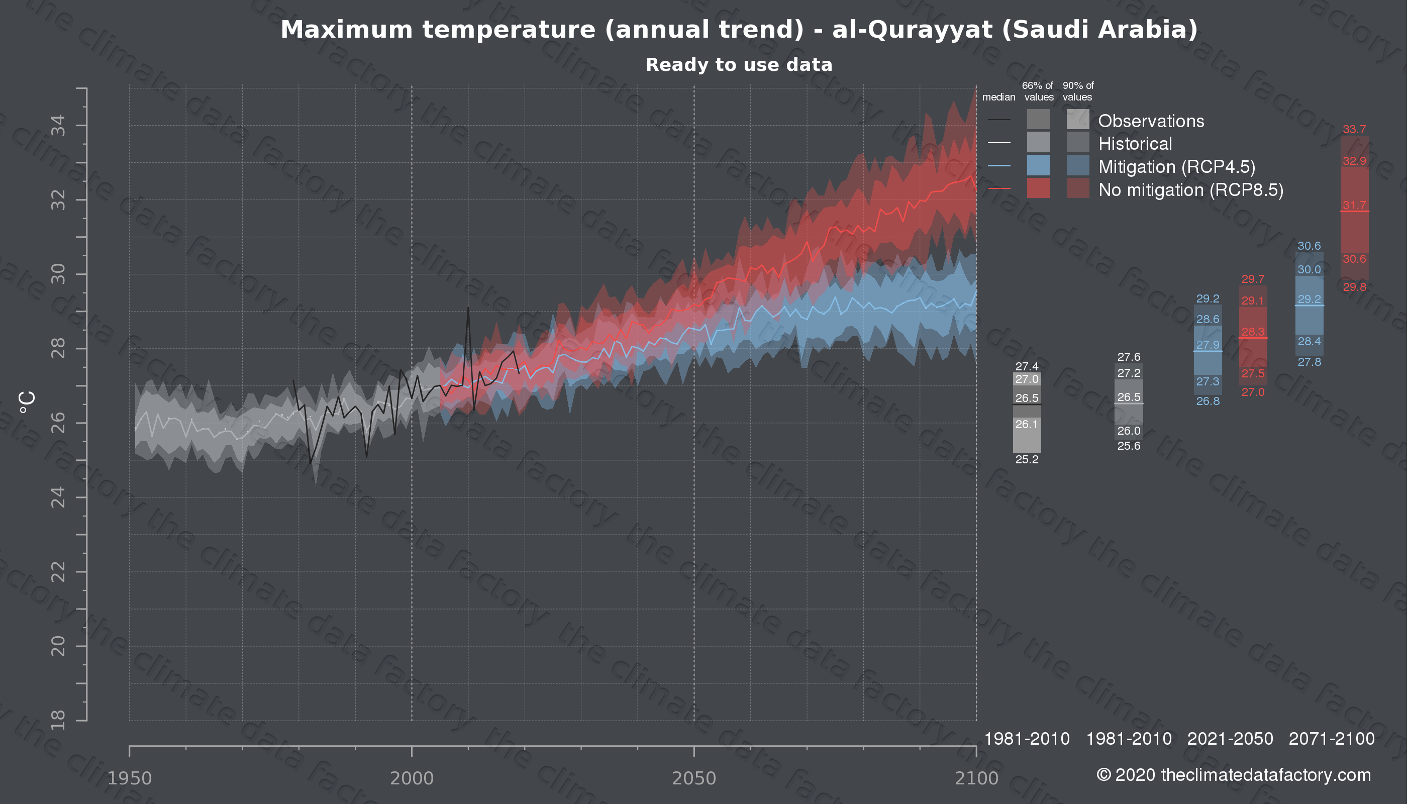 Graphic of projected maximum temperature for al-Qurayyat (Saudi Arabia) under two climate change mitigation policy scenarios (RCP4.5, RCP8.5). Represented climate data are processed (bias-adjusted and quality controlled) data from IPCC models. https://theclimatedatafactory.com