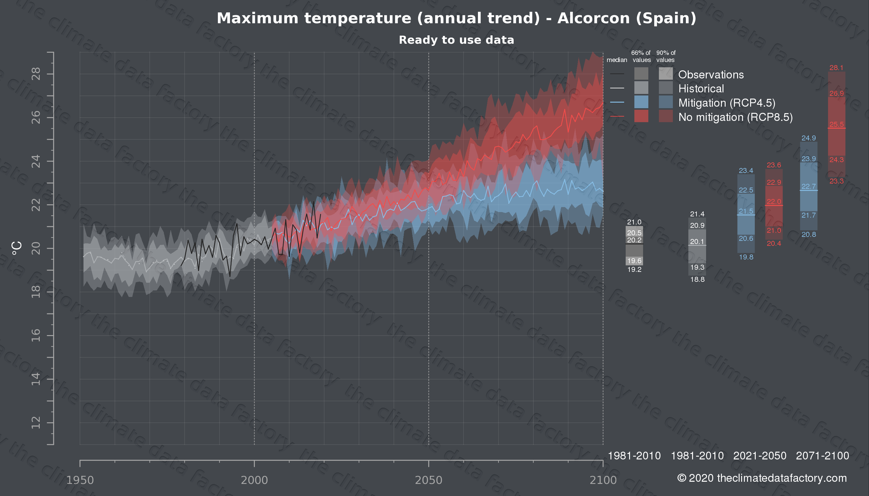 Graphic of projected maximum temperature for Alcorcon (Spain) under two climate change mitigation policy scenarios (RCP4.5, RCP8.5). Represented climate data are processed (bias-adjusted and quality controlled) data from IPCC models. https://theclimatedatafactory.com