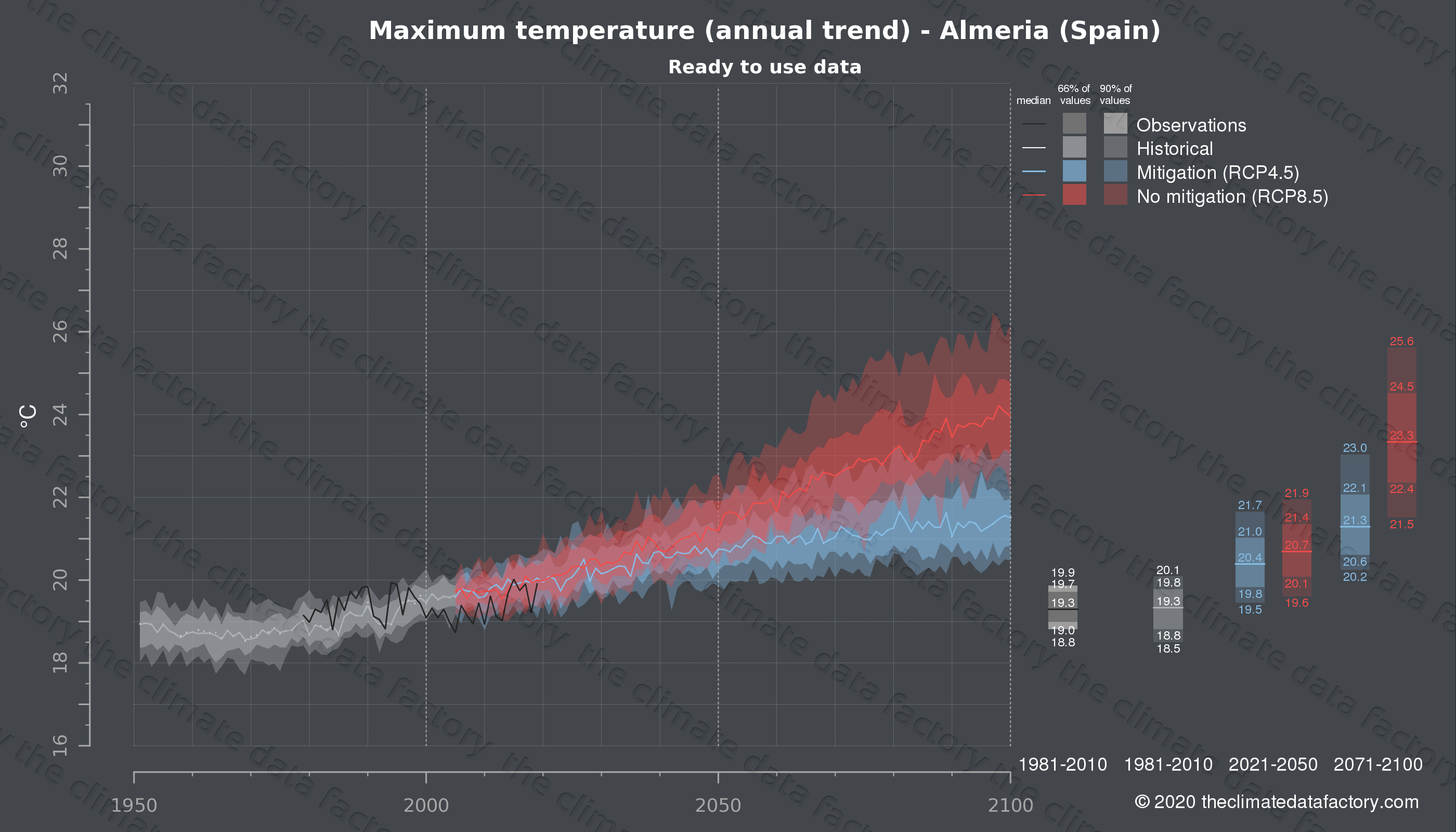 Graphic of projected maximum temperature for Almeria (Spain) under two climate change mitigation policy scenarios (RCP4.5, RCP8.5). Represented climate data are processed (bias-adjusted and quality controlled) data from IPCC models. https://theclimatedatafactory.com