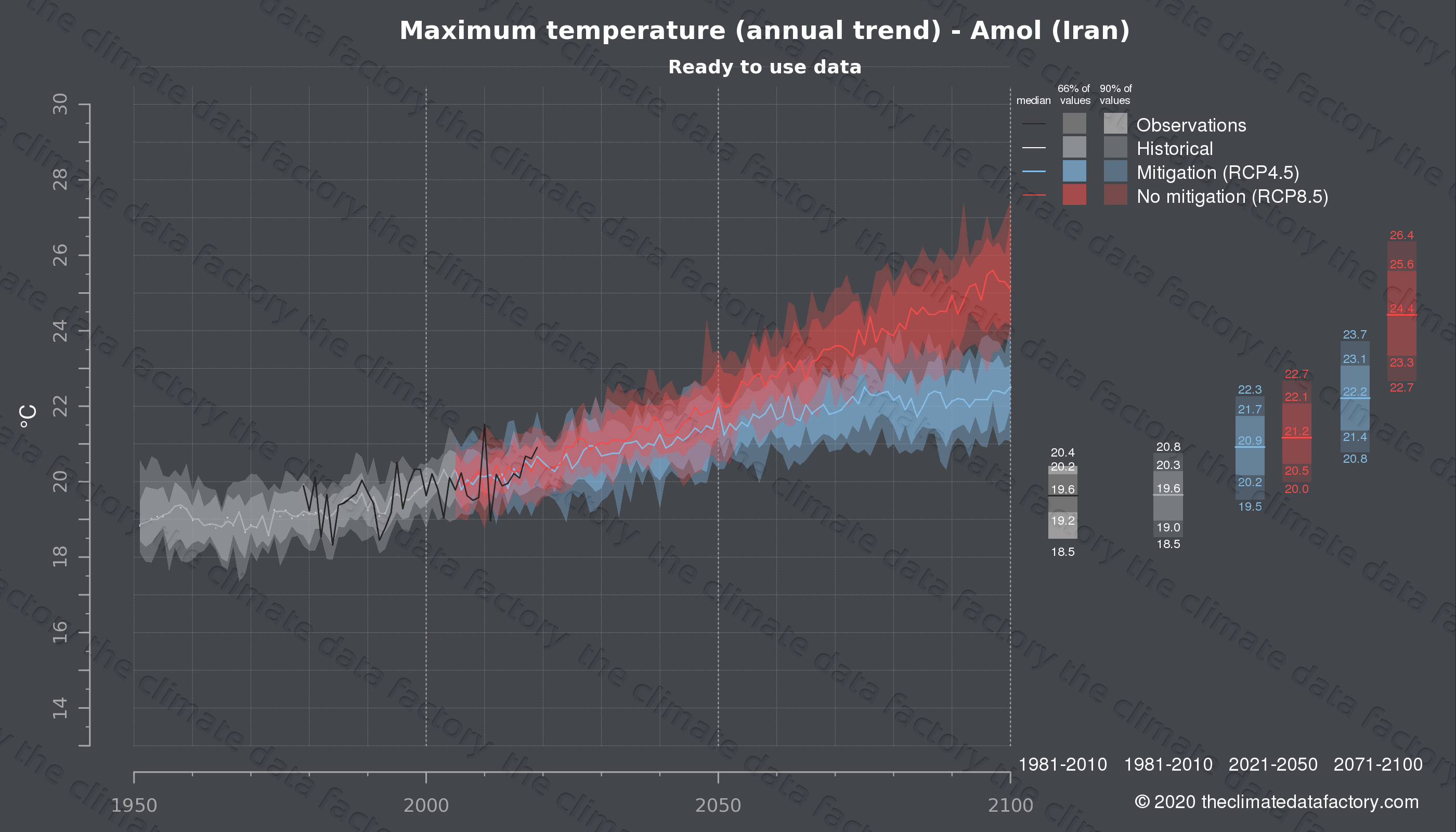 Graphic of projected maximum temperature for Amol (Iran) under two climate change mitigation policy scenarios (RCP4.5, RCP8.5). Represented climate data are processed (bias-adjusted and quality controlled) data from IPCC models. https://theclimatedatafactory.com