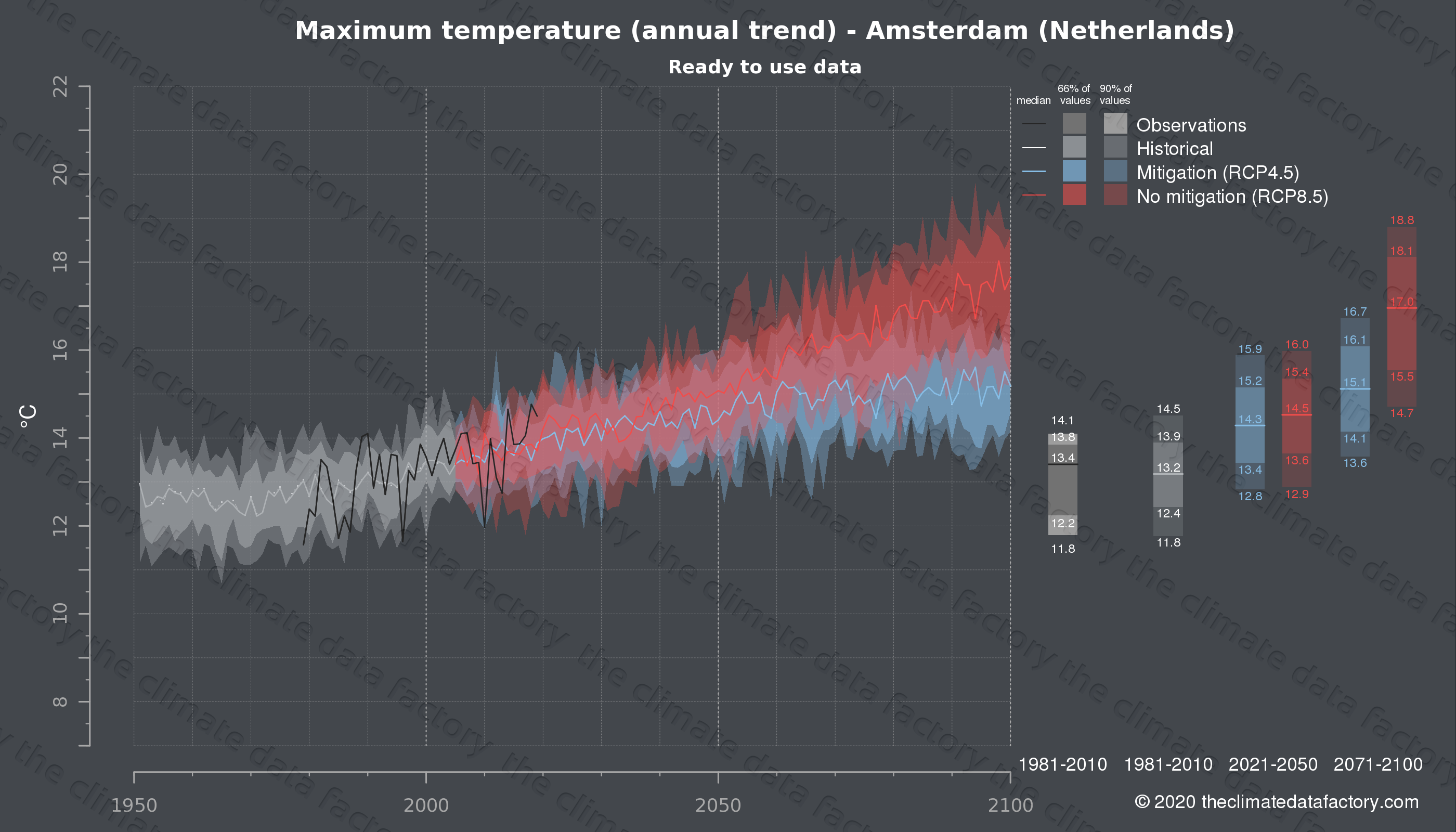 Graphic of projected maximum temperature for Amsterdam (Netherlands) under two climate change mitigation policy scenarios (RCP4.5, RCP8.5). Represented climate data are processed (bias-adjusted and quality controlled) data from IPCC models. https://theclimatedatafactory.com