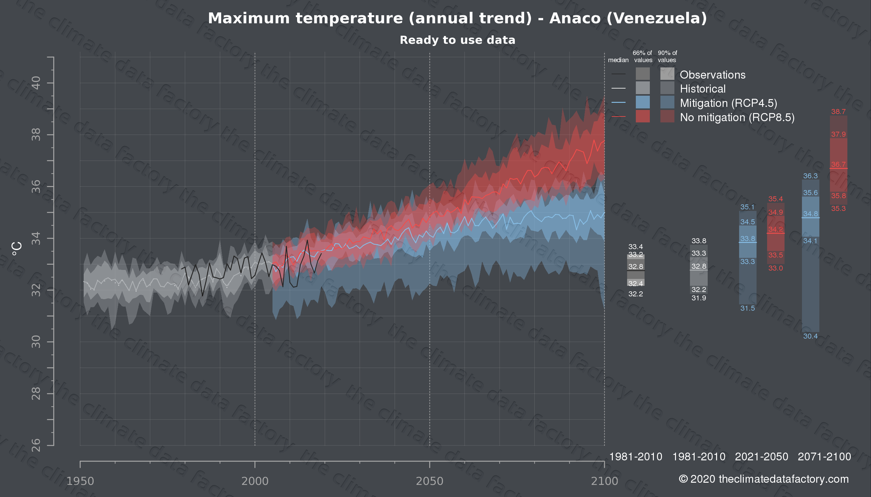 Graphic of projected maximum temperature for Anaco (Venezuela) under two climate change mitigation policy scenarios (RCP4.5, RCP8.5). Represented climate data are processed (bias-adjusted and quality controlled) data from IPCC models. https://theclimatedatafactory.com