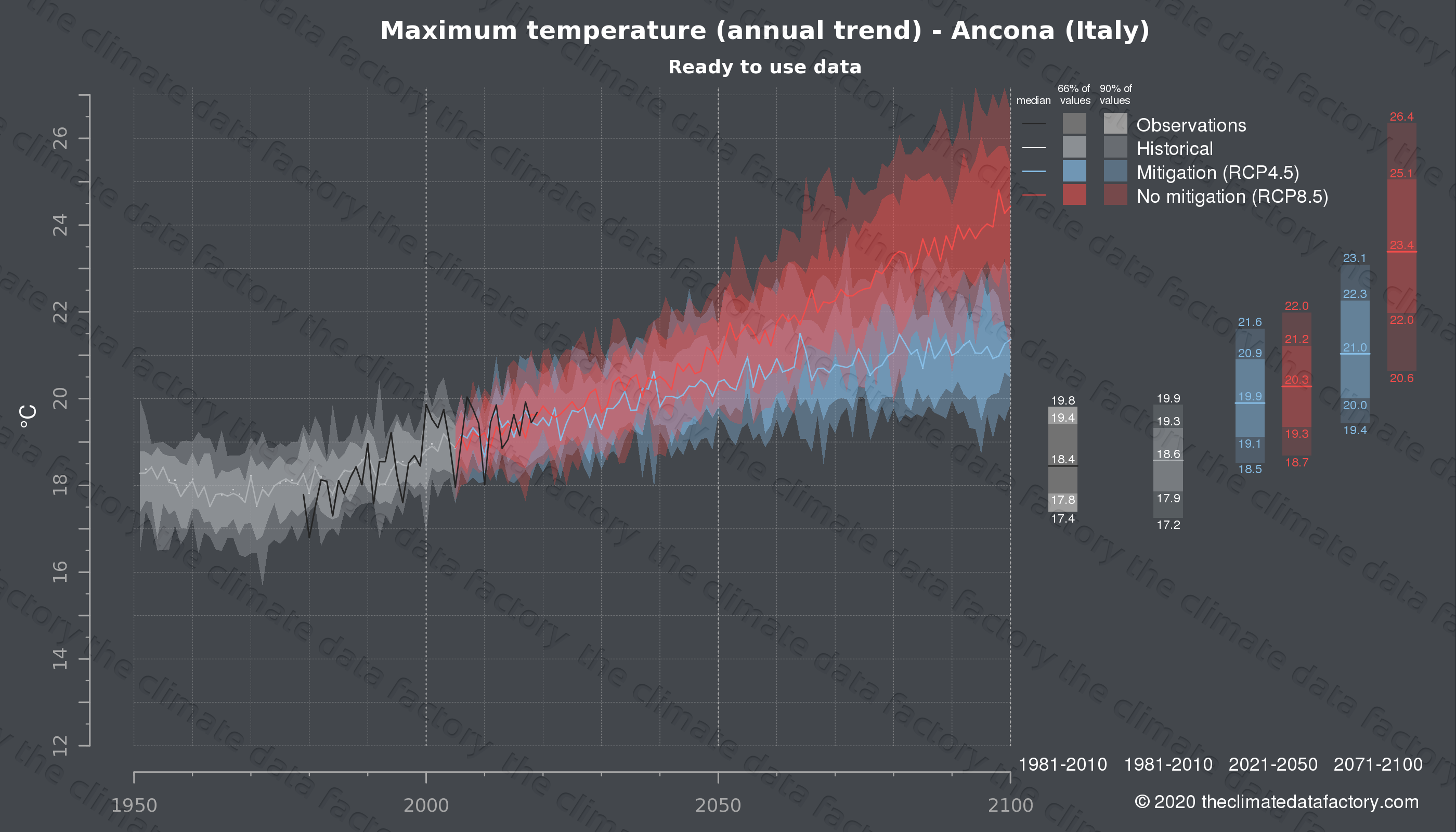 Graphic of projected maximum temperature for Ancona (Italy) under two climate change mitigation policy scenarios (RCP4.5, RCP8.5). Represented climate data are processed (bias-adjusted and quality controlled) data from IPCC models. https://theclimatedatafactory.com