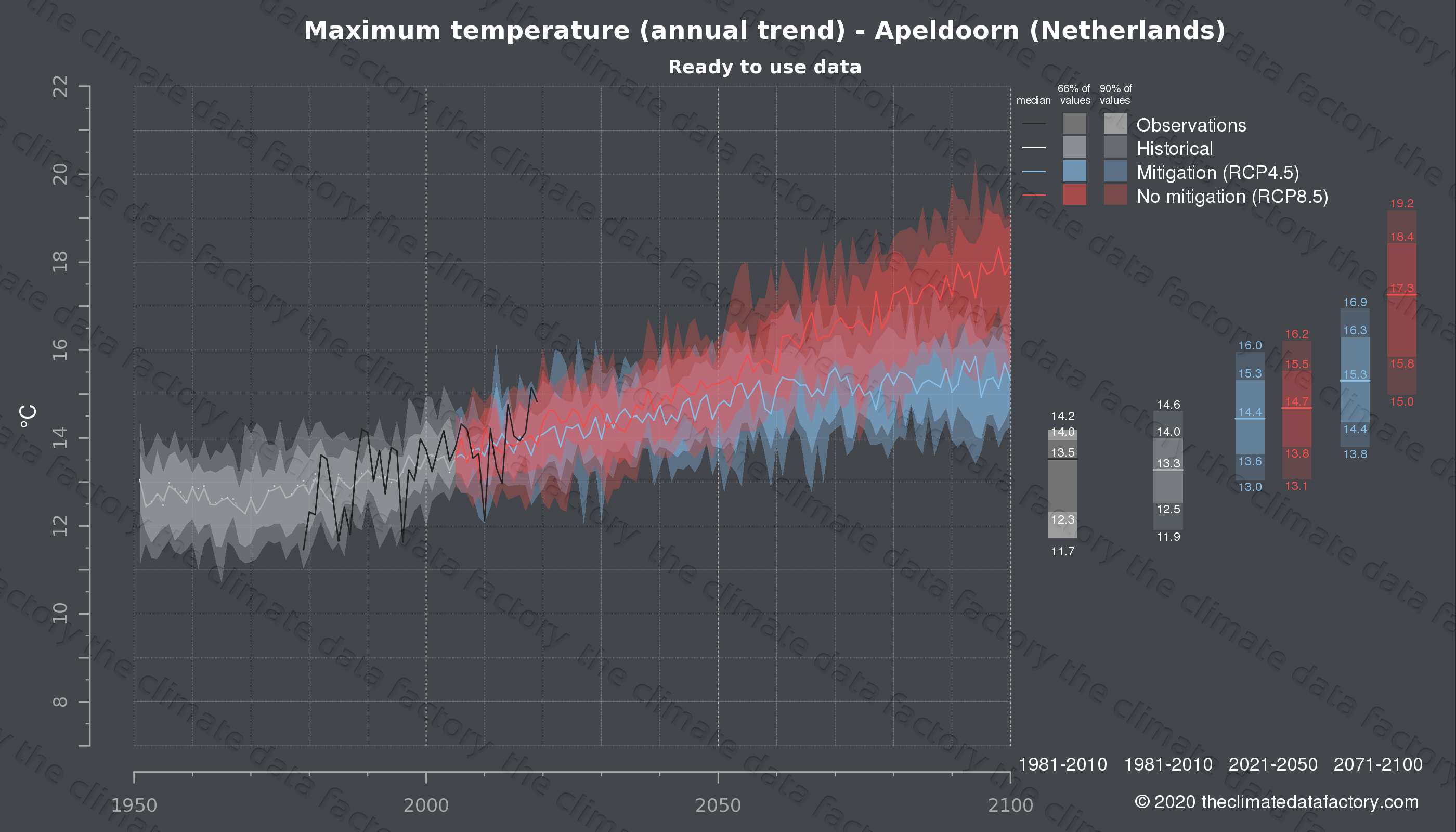 Graphic of projected maximum temperature for Apeldoorn (Netherlands) under two climate change mitigation policy scenarios (RCP4.5, RCP8.5). Represented climate data are processed (bias-adjusted and quality controlled) data from IPCC models. https://theclimatedatafactory.com