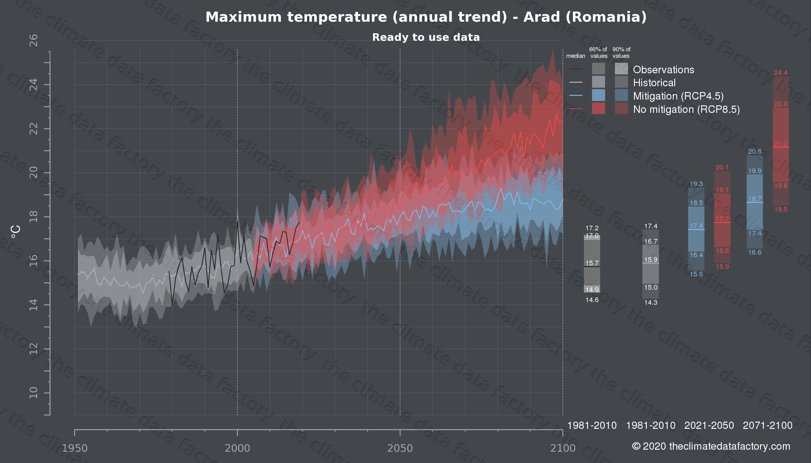 Graphic of projected maximum temperature for Arad (Romania) under two climate change mitigation policy scenarios (RCP4.5, RCP8.5). Represented climate data are processed (bias-adjusted and quality controlled) data from IPCC models. https://theclimatedatafactory.com