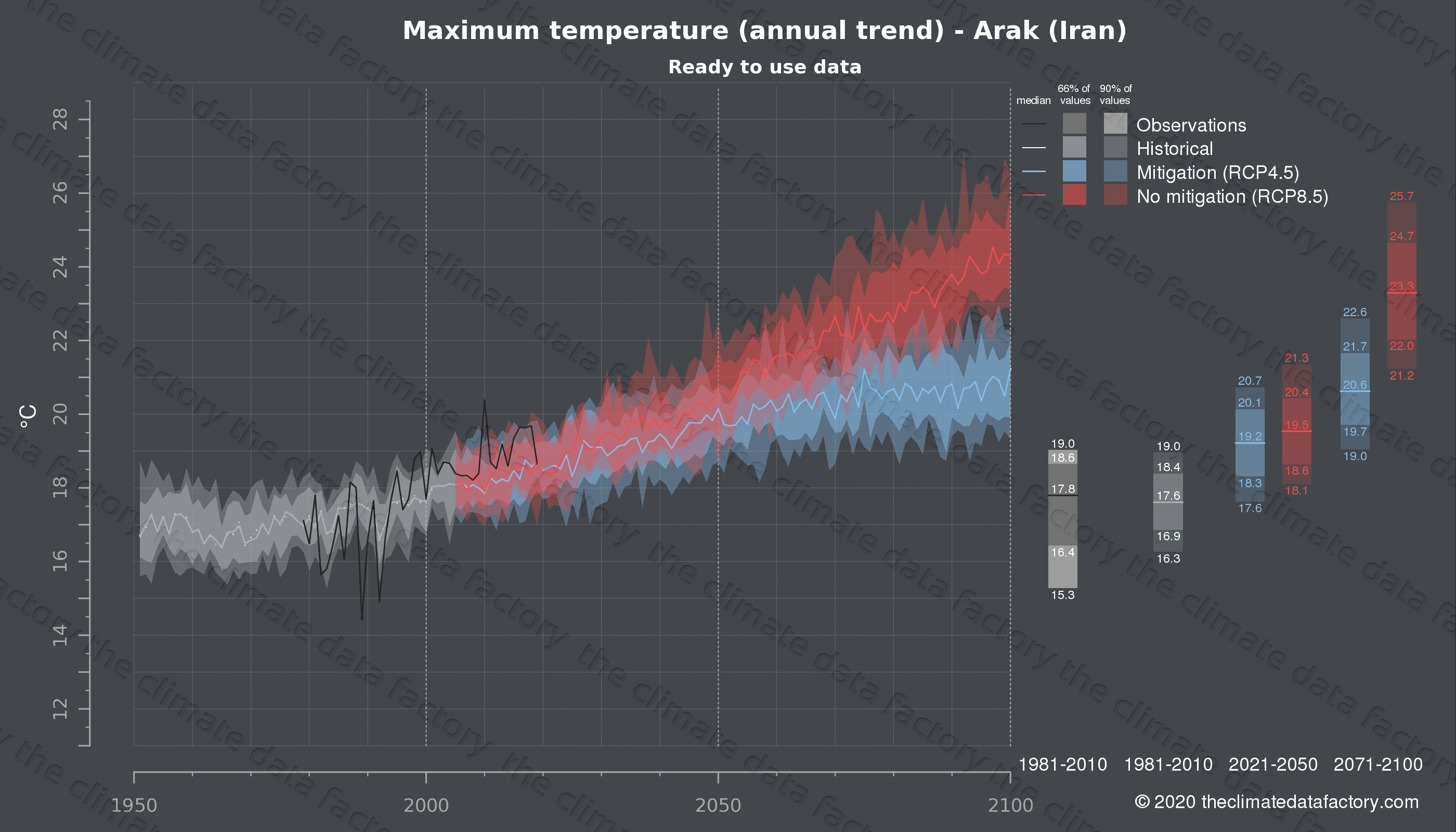 Graphic of projected maximum temperature for Arak (Iran) under two climate change mitigation policy scenarios (RCP4.5, RCP8.5). Represented climate data are processed (bias-adjusted and quality controlled) data from IPCC models. https://theclimatedatafactory.com