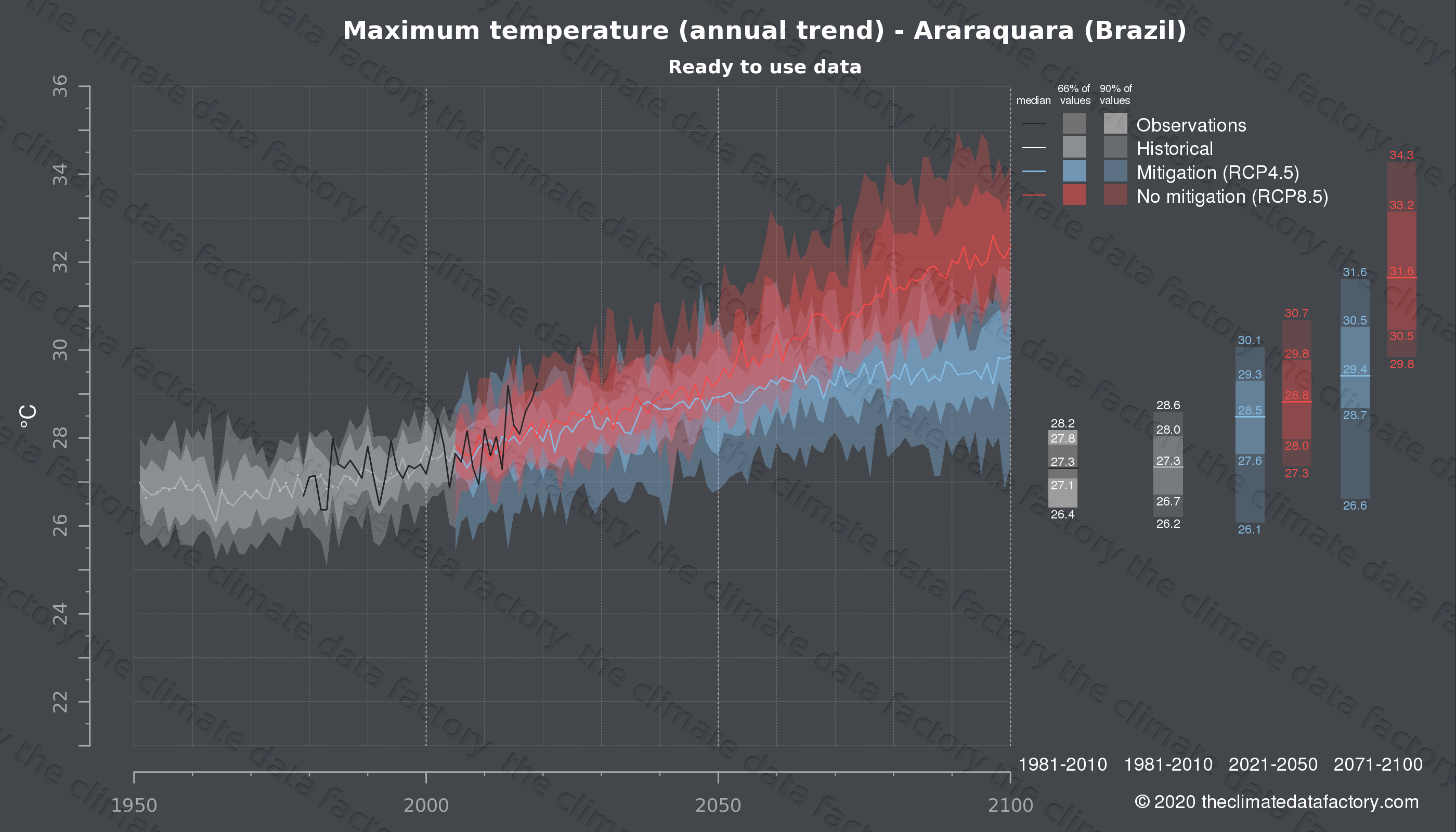Graphic of projected maximum temperature for Araraquara (Brazil) under two climate change mitigation policy scenarios (RCP4.5, RCP8.5). Represented climate data are processed (bias-adjusted and quality controlled) data from IPCC models. https://theclimatedatafactory.com
