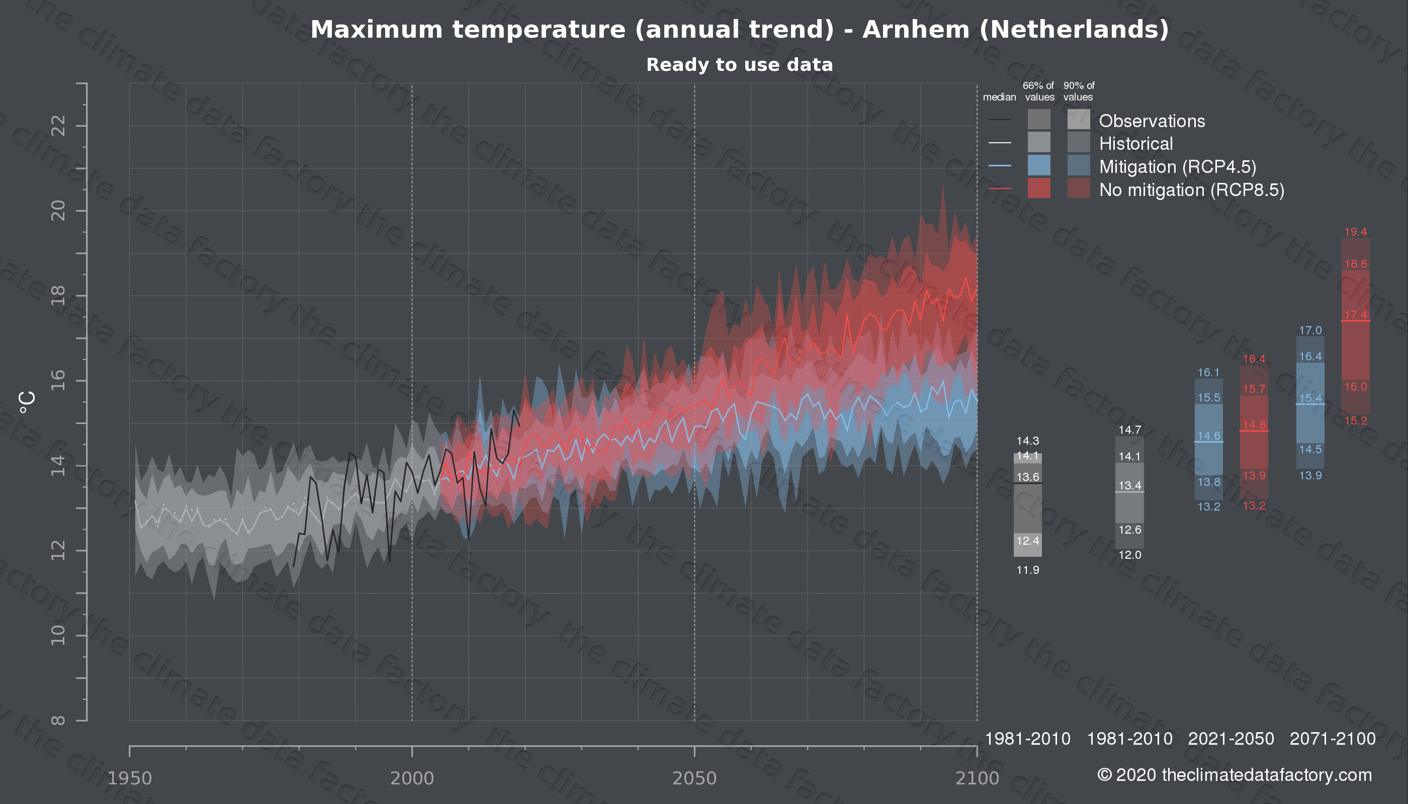 Graphic of projected maximum temperature for Arnhem (Netherlands) under two climate change mitigation policy scenarios (RCP4.5, RCP8.5). Represented climate data are processed (bias-adjusted and quality controlled) data from IPCC models. https://theclimatedatafactory.com