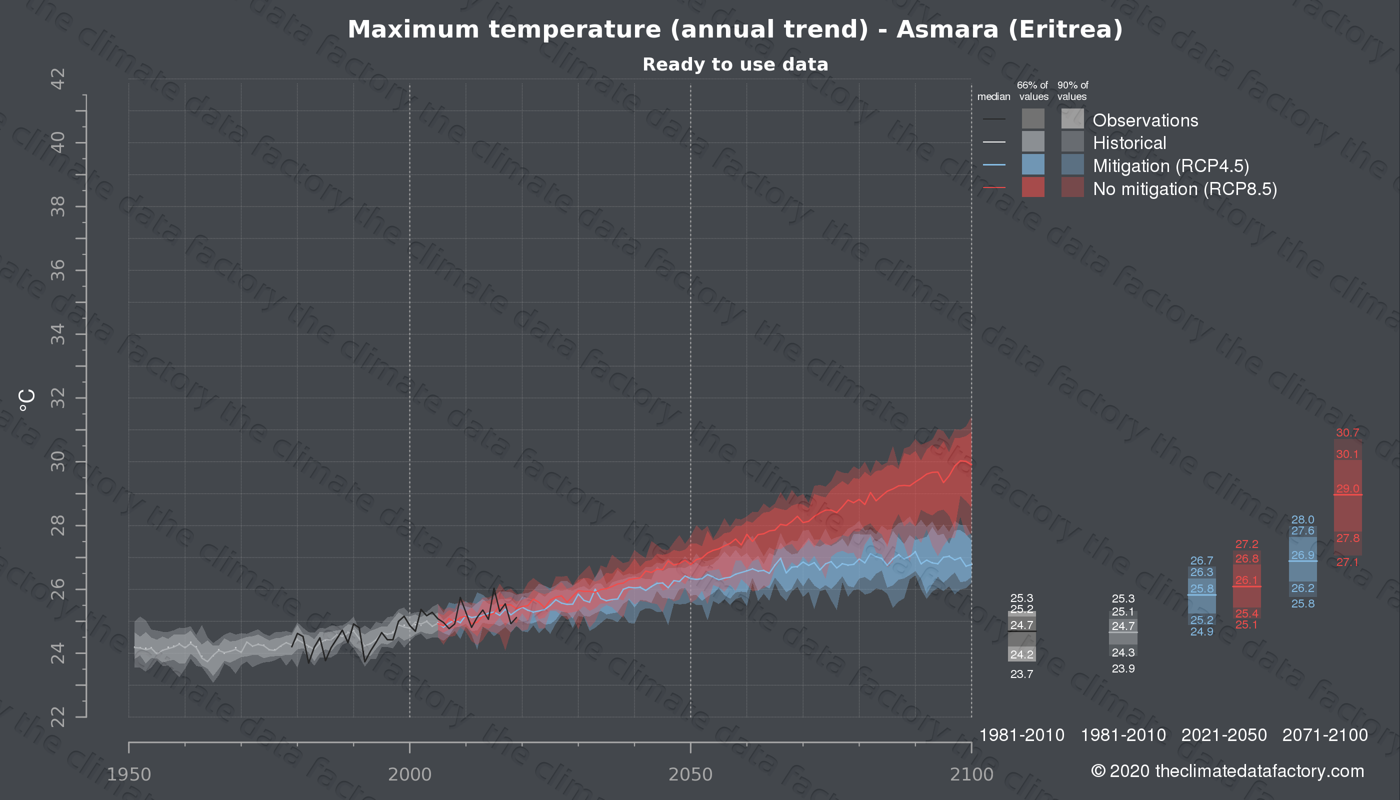 Graphic of projected maximum temperature for Asmara (Eritrea) under two climate change mitigation policy scenarios (RCP4.5, RCP8.5). Represented climate data are processed (bias-adjusted and quality controlled) data from IPCC models. https://theclimatedatafactory.com