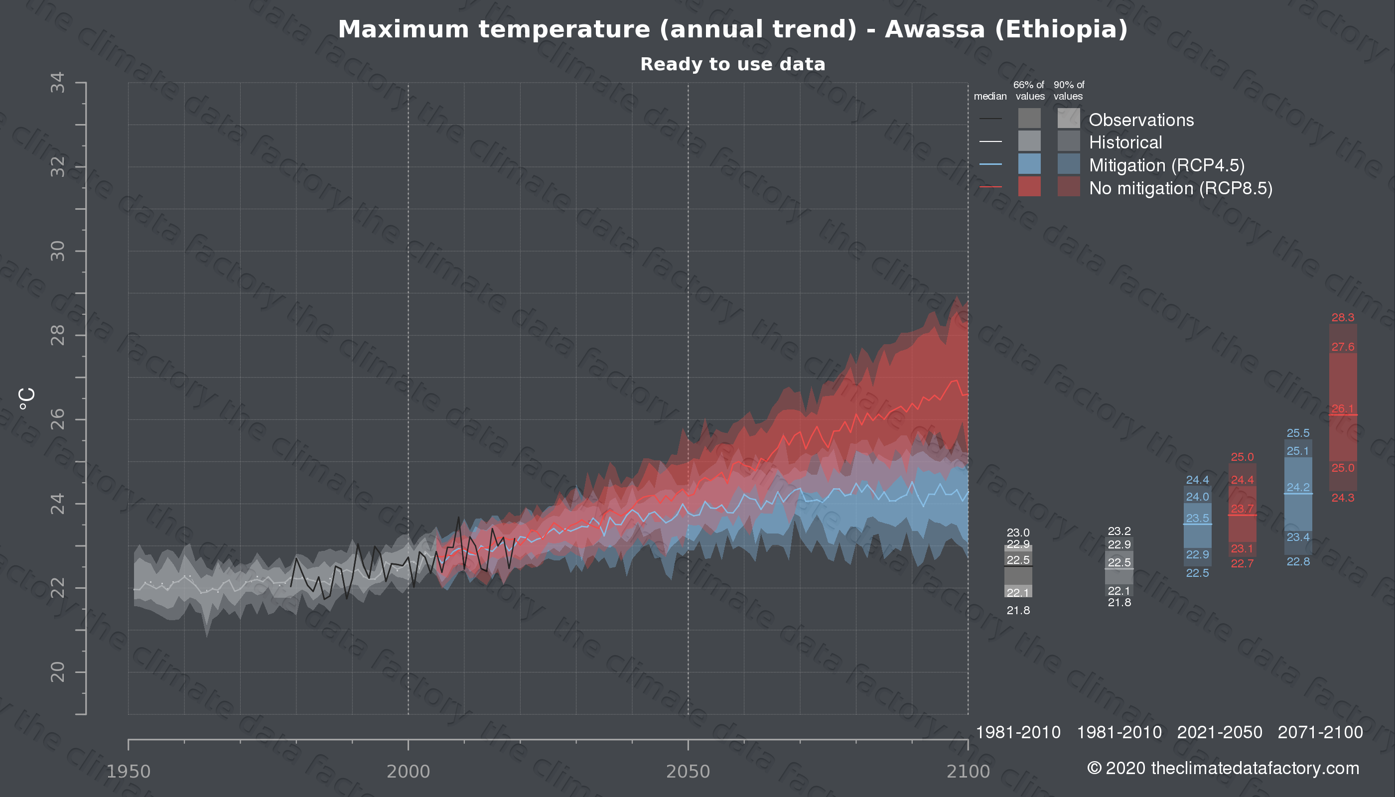 Graphic of projected maximum temperature for Awassa (Ethiopia) under two climate change mitigation policy scenarios (RCP4.5, RCP8.5). Represented climate data are processed (bias-adjusted and quality controlled) data from IPCC models. https://theclimatedatafactory.com