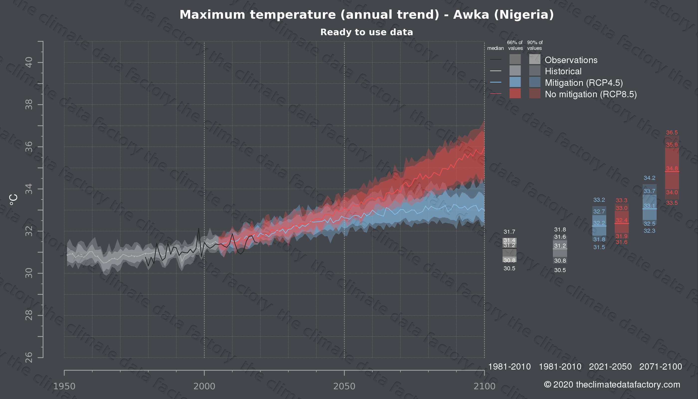 Graphic of projected maximum temperature for Awka (Nigeria) under two climate change mitigation policy scenarios (RCP4.5, RCP8.5). Represented climate data are processed (bias-adjusted and quality controlled) data from IPCC models. https://theclimatedatafactory.com