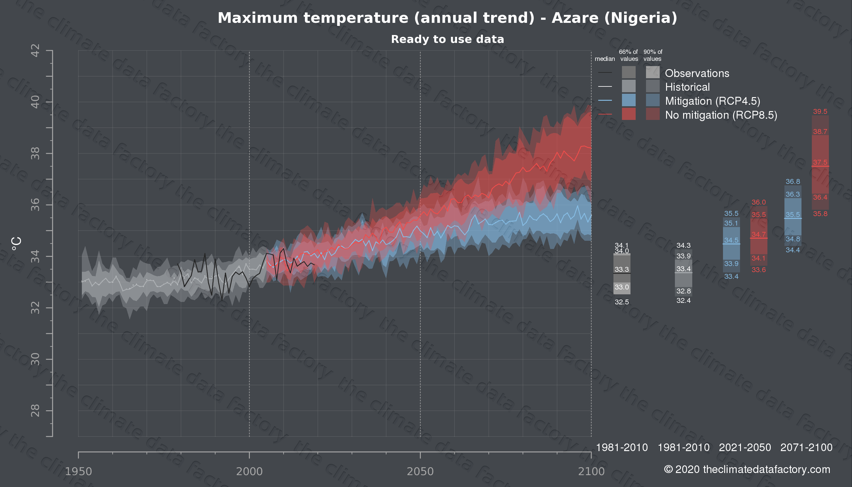 Graphic of projected maximum temperature for Azare (Nigeria) under two climate change mitigation policy scenarios (RCP4.5, RCP8.5). Represented climate data are processed (bias-adjusted and quality controlled) data from IPCC models. https://theclimatedatafactory.com