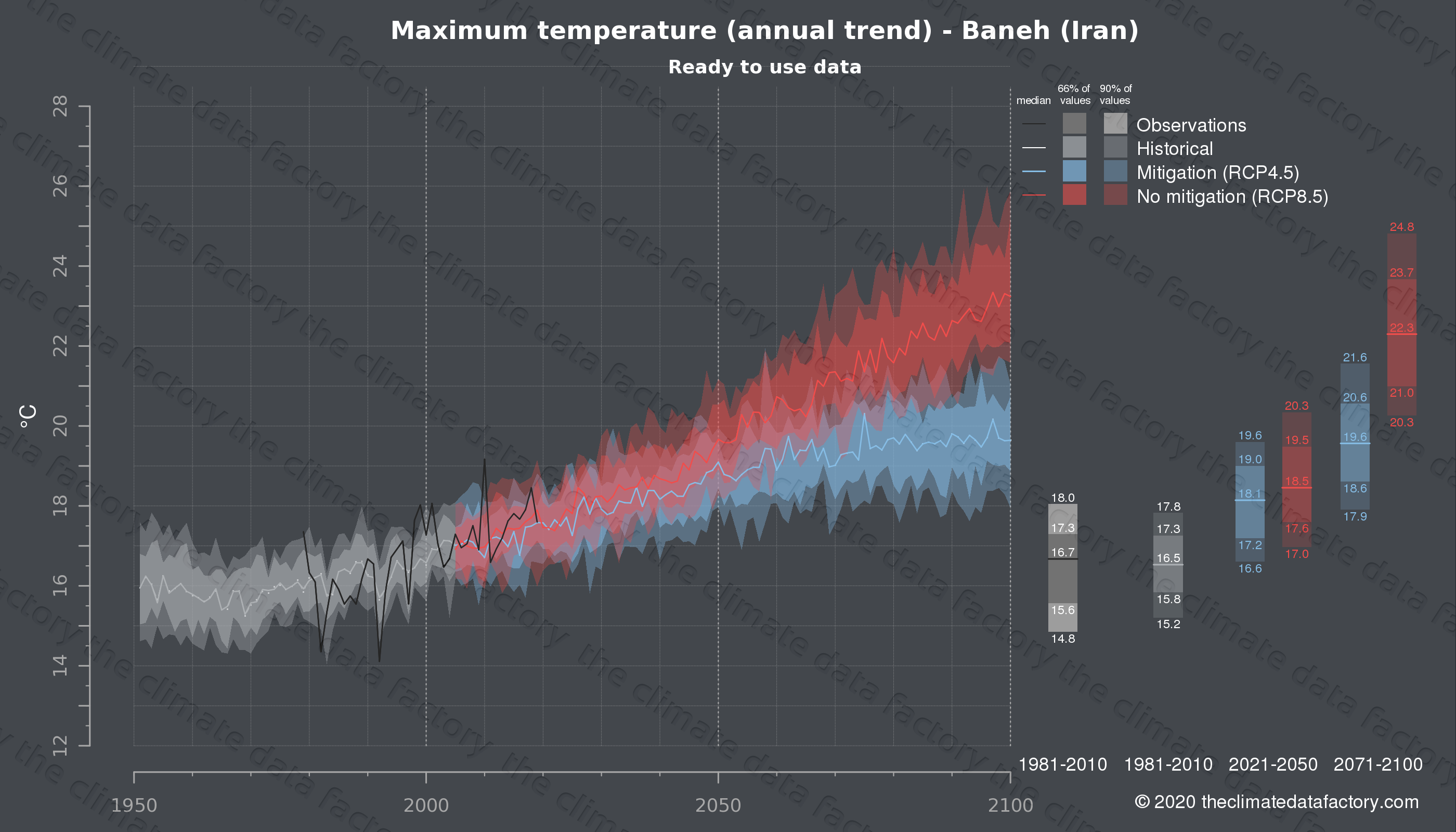 Graphic of projected maximum temperature for Baneh (Iran) under two climate change mitigation policy scenarios (RCP4.5, RCP8.5). Represented climate data are processed (bias-adjusted and quality controlled) data from IPCC models. https://theclimatedatafactory.com