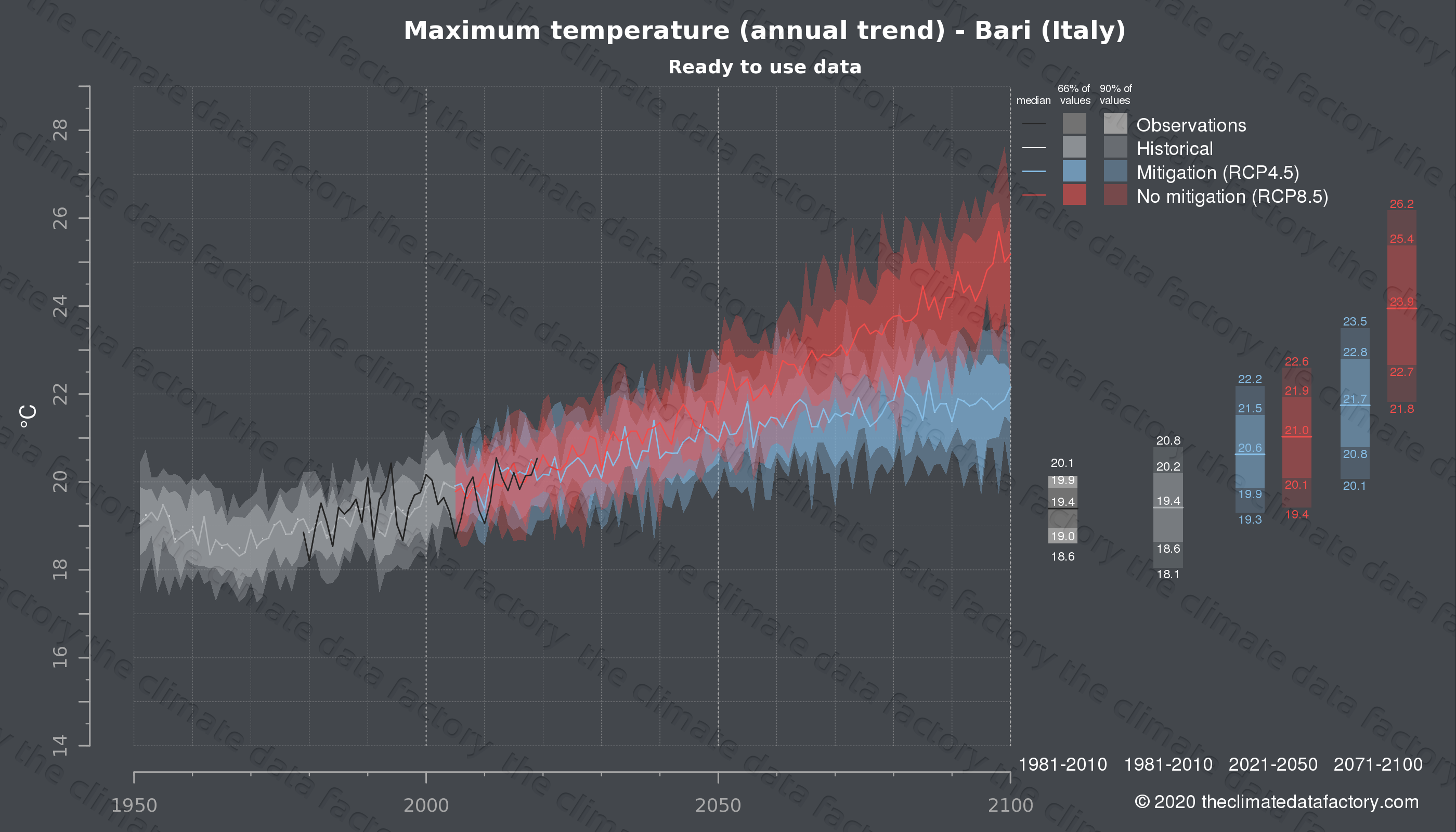 Graphic of projected maximum temperature for Bari (Italy) under two climate change mitigation policy scenarios (RCP4.5, RCP8.5). Represented climate data are processed (bias-adjusted and quality controlled) data from IPCC models. https://theclimatedatafactory.com