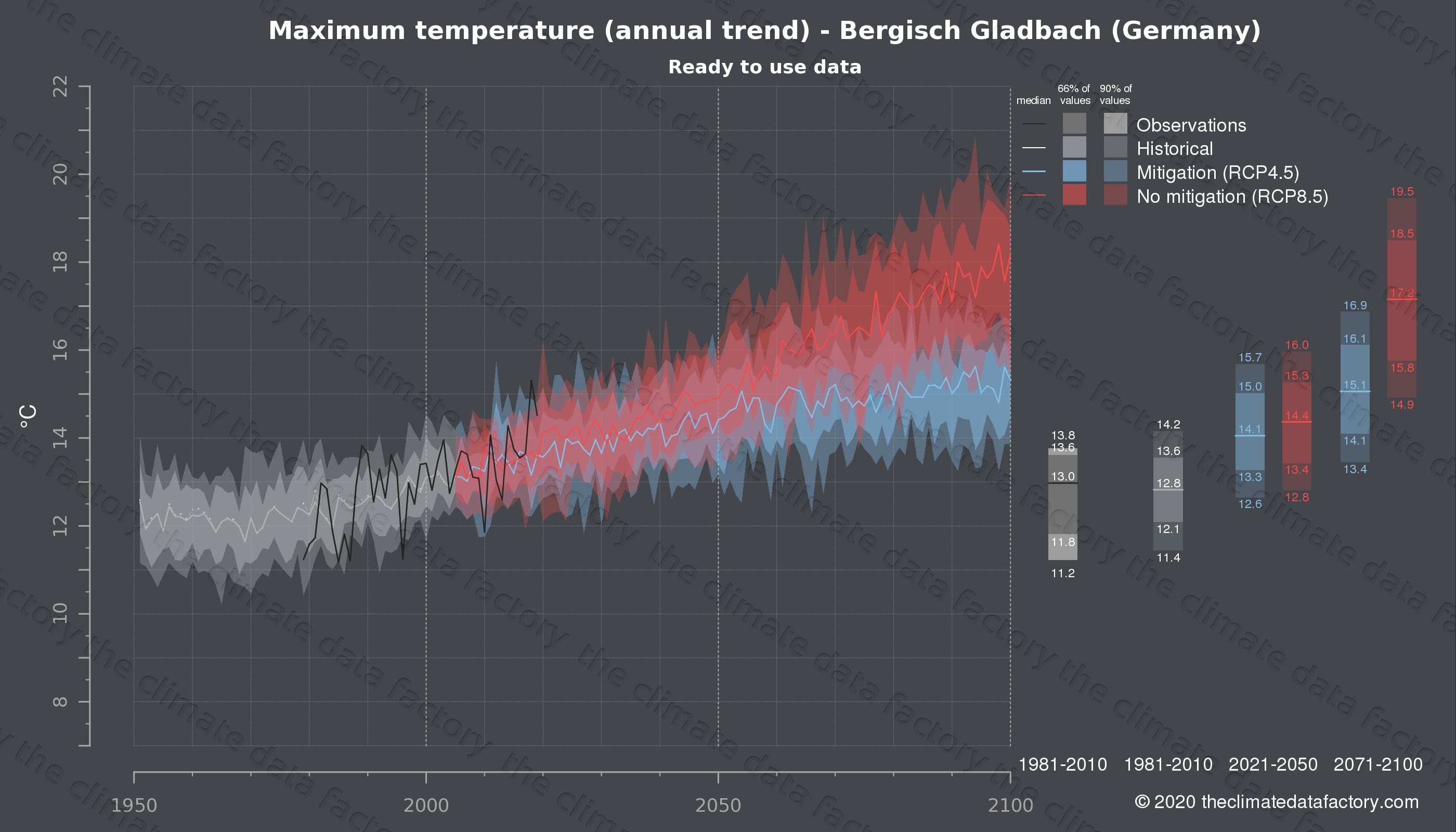 Graphic of projected maximum temperature for Bergisch Gladbach (Germany) under two climate change mitigation policy scenarios (RCP4.5, RCP8.5). Represented climate data are processed (bias-adjusted and quality controlled) data from IPCC models. https://theclimatedatafactory.com