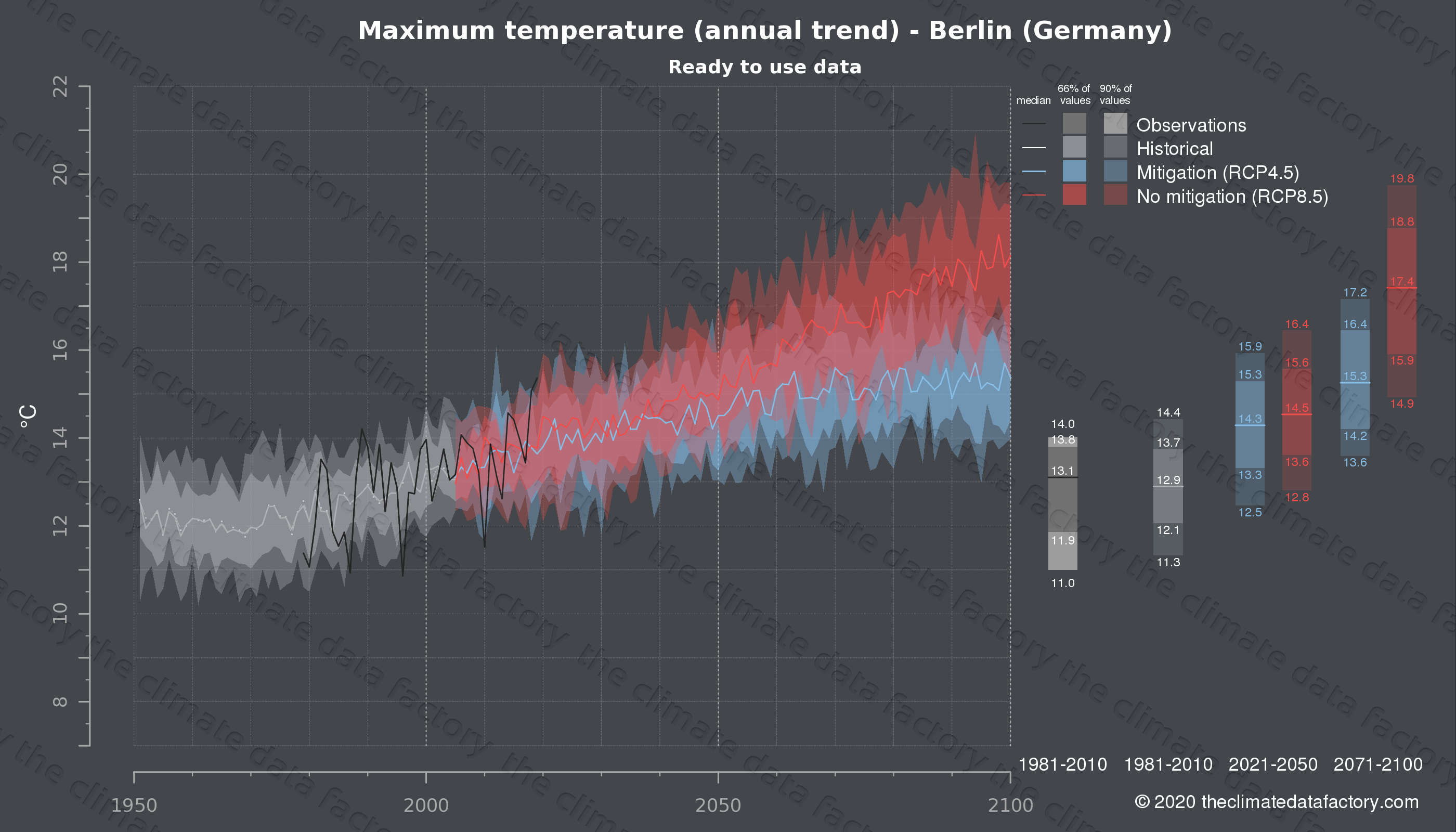 Graphic of projected maximum temperature for Berlin (Germany) under two climate change mitigation policy scenarios (RCP4.5, RCP8.5). Represented climate data are processed (bias-adjusted and quality controlled) data from IPCC models. https://theclimatedatafactory.com