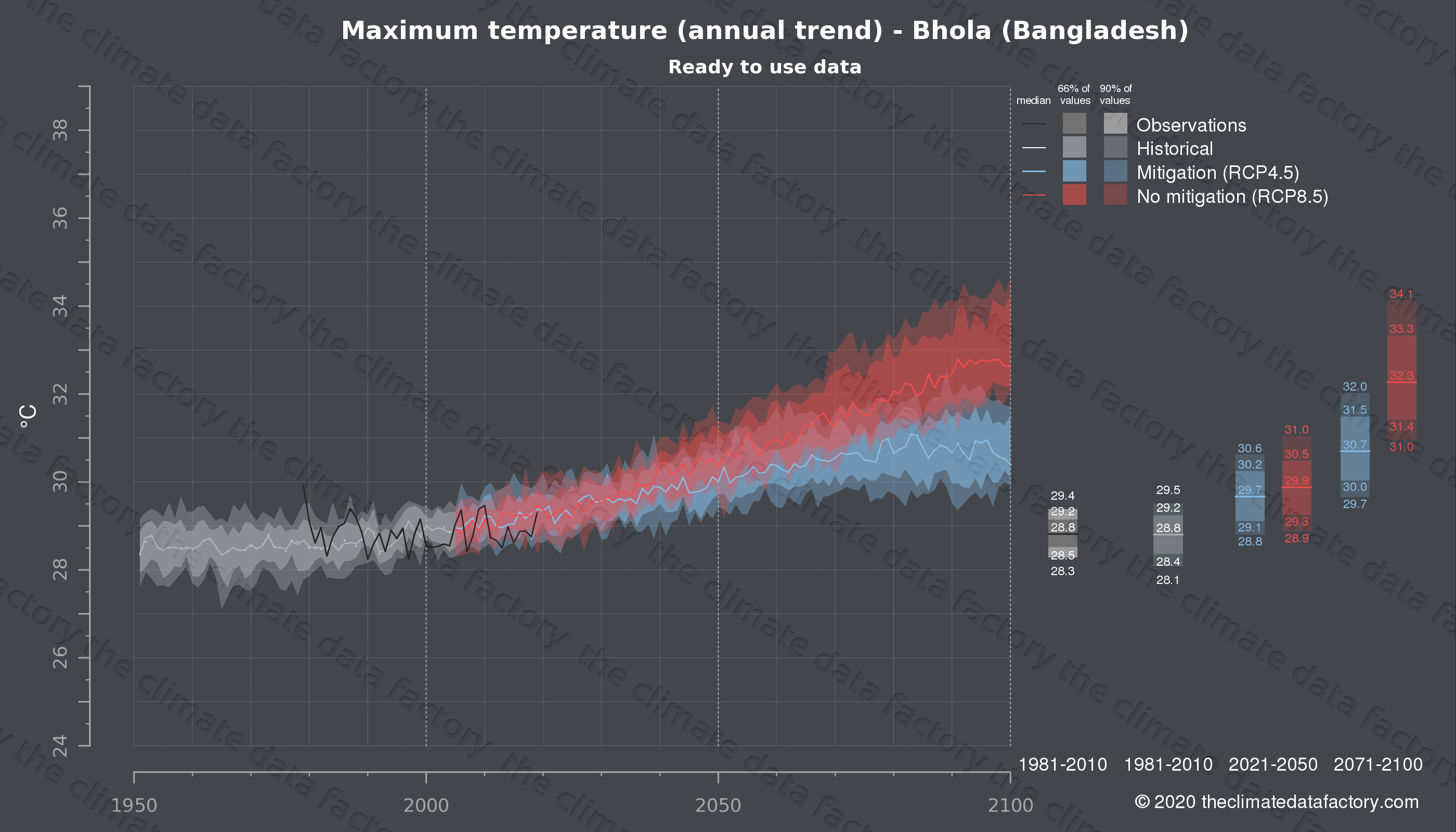 Graphic of projected maximum temperature for Bhola (Bangladesh) under two climate change mitigation policy scenarios (RCP4.5, RCP8.5). Represented climate data are processed (bias-adjusted and quality controlled) data from IPCC models. https://theclimatedatafactory.com