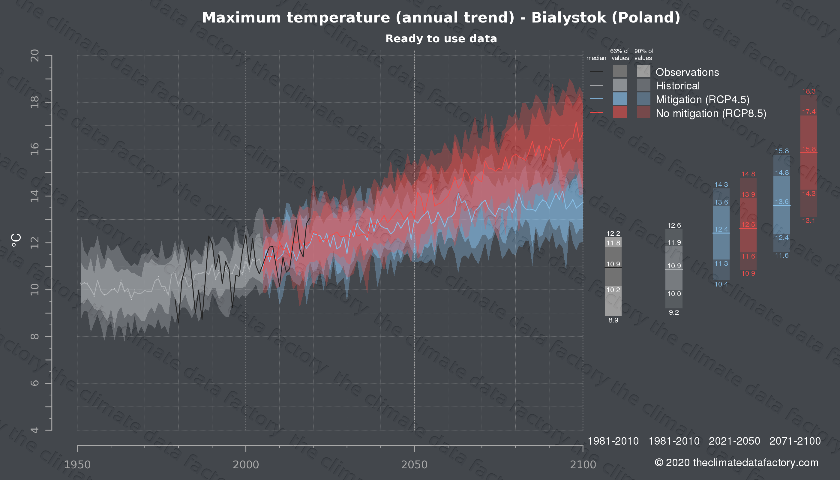 Graphic of projected maximum temperature for Bialystok (Poland) under two climate change mitigation policy scenarios (RCP4.5, RCP8.5). Represented climate data are processed (bias-adjusted and quality controlled) data from IPCC models. https://theclimatedatafactory.com
