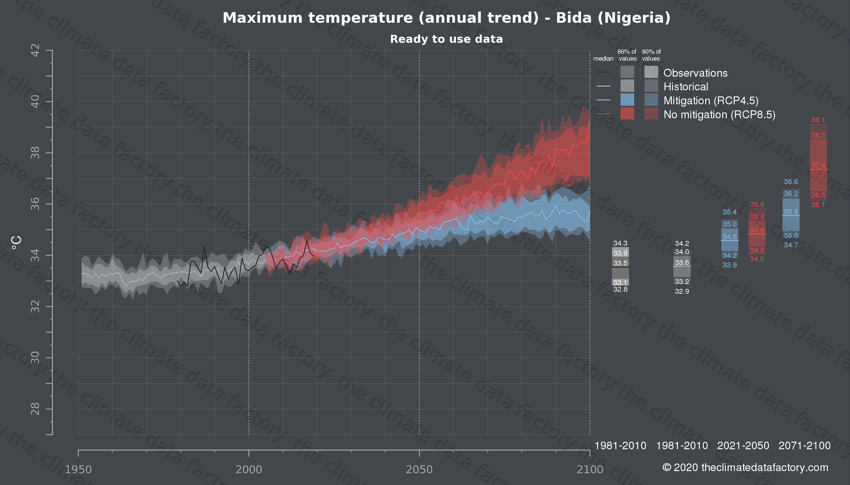 Graphic of projected maximum temperature for Bida (Nigeria) under two climate change mitigation policy scenarios (RCP4.5, RCP8.5). Represented climate data are processed (bias-adjusted and quality controlled) data from IPCC models. https://theclimatedatafactory.com