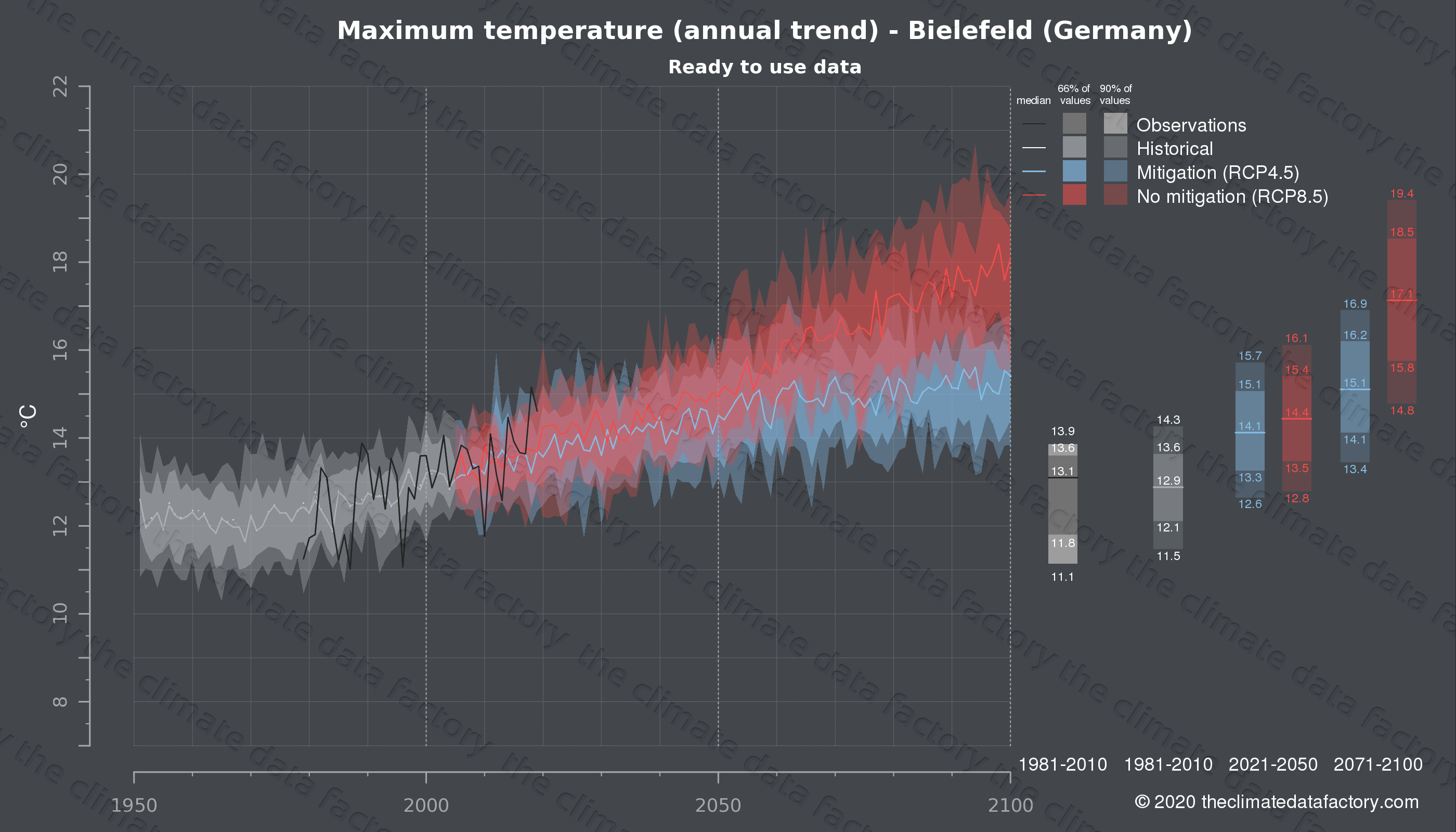 Graphic of projected maximum temperature for Bielefeld (Germany) under two climate change mitigation policy scenarios (RCP4.5, RCP8.5). Represented climate data are processed (bias-adjusted and quality controlled) data from IPCC models. https://theclimatedatafactory.com