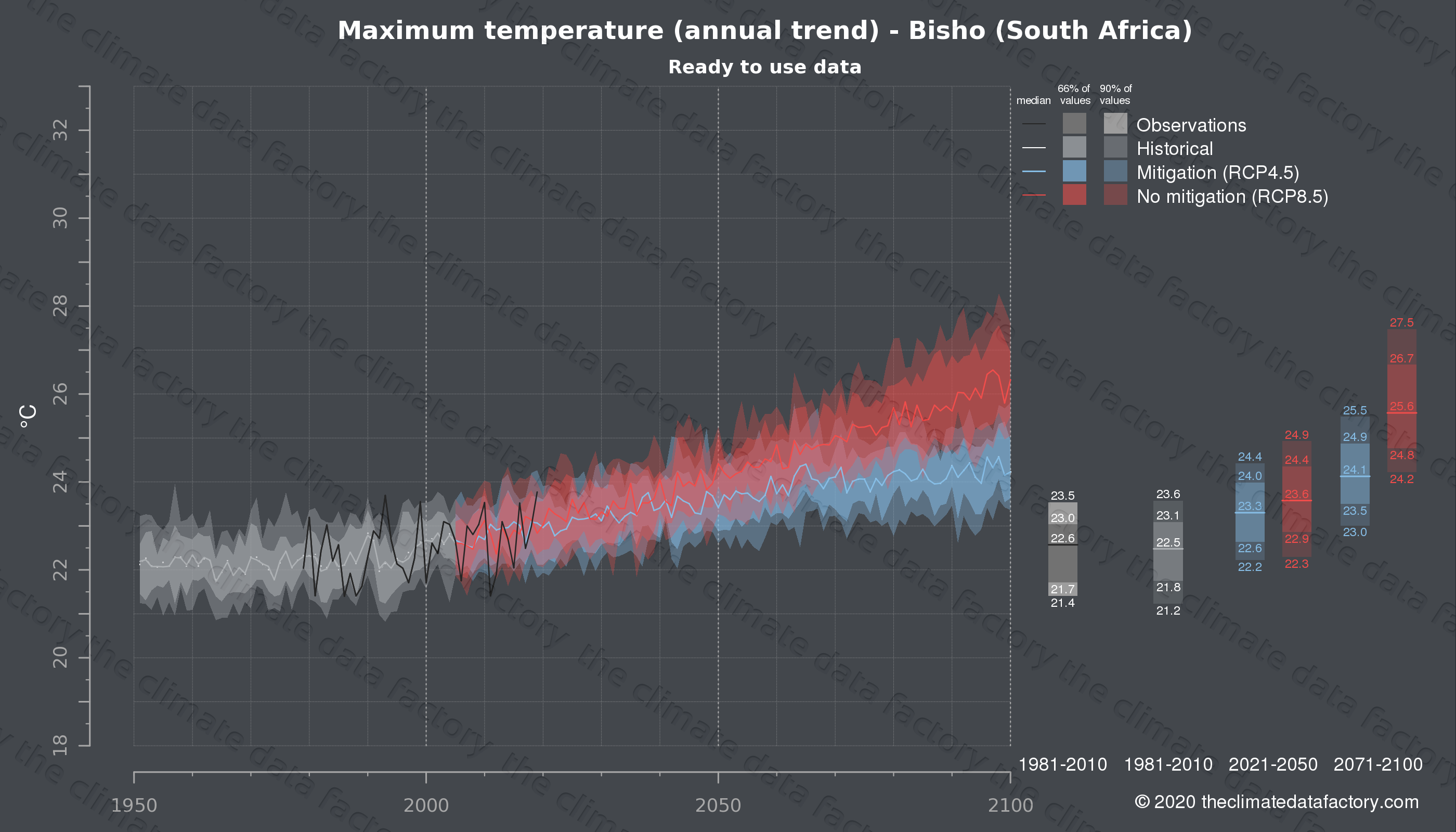 Graphic of projected maximum temperature for Bisho (South Africa) under two climate change mitigation policy scenarios (RCP4.5, RCP8.5). Represented climate data are processed (bias-adjusted and quality controlled) data from IPCC models. https://theclimatedatafactory.com